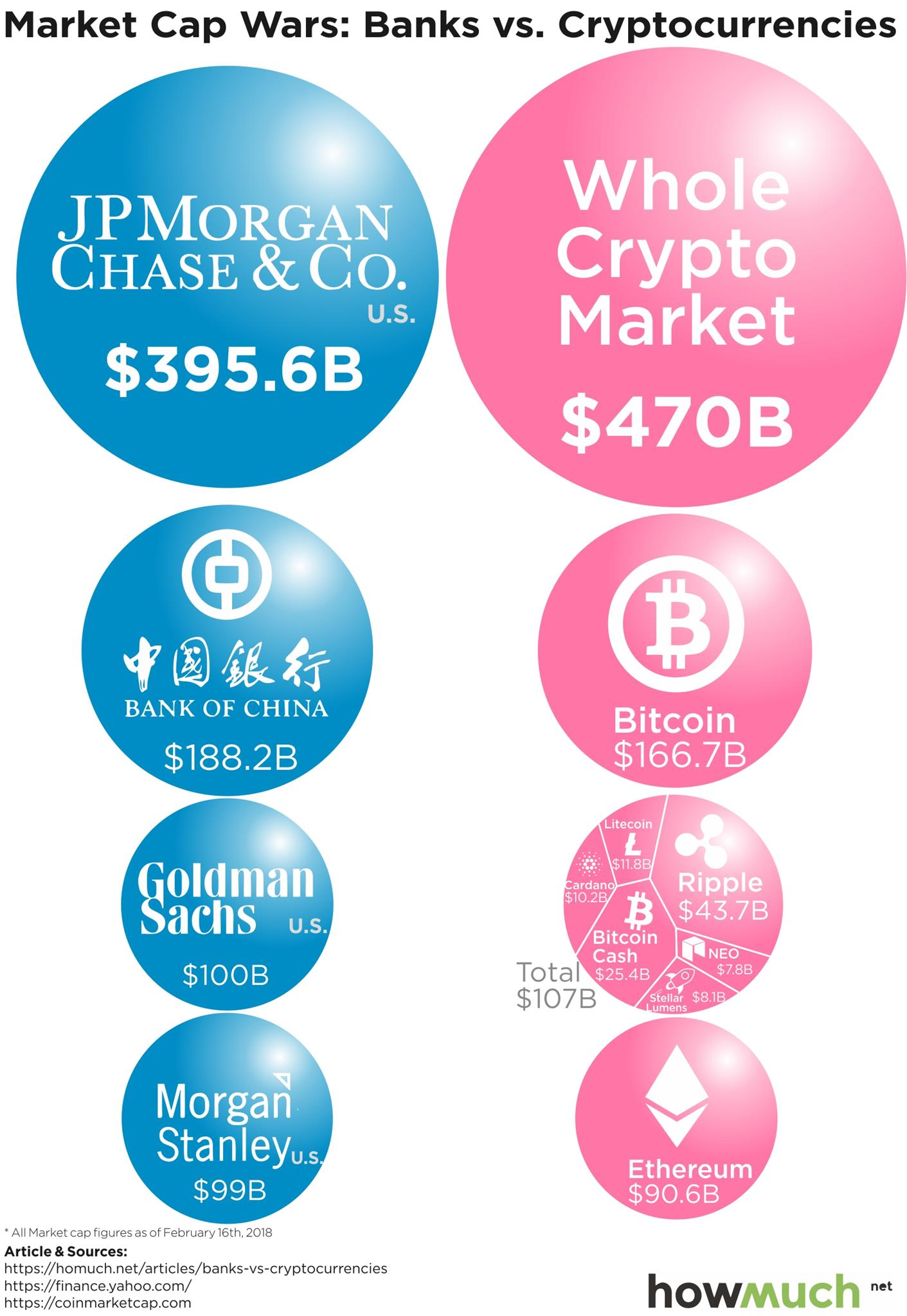 cryptocurrencies and the market