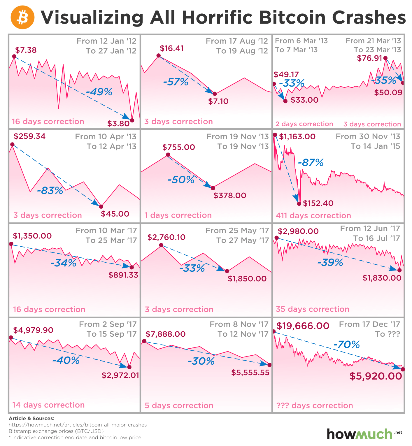How Long is this Crypto Winter? Putting the Bitcoin Crash into Perspective