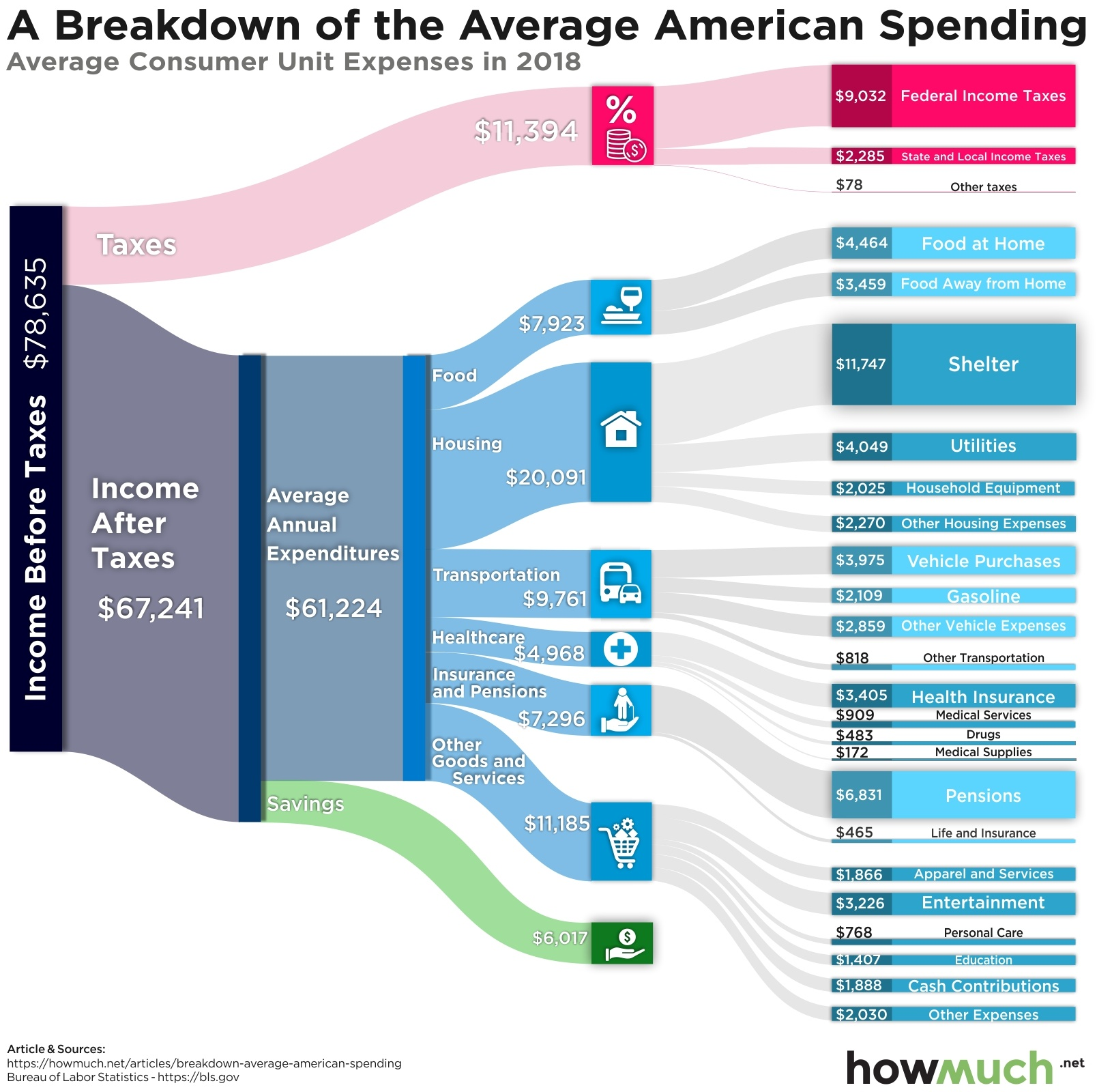 How Americans Spend Their Money, In One Chart