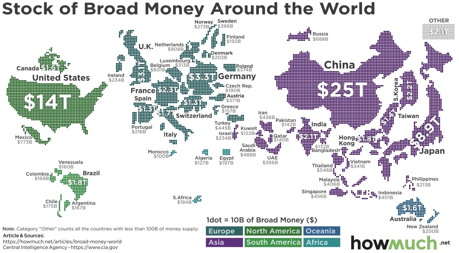 How Much Money is in the World?