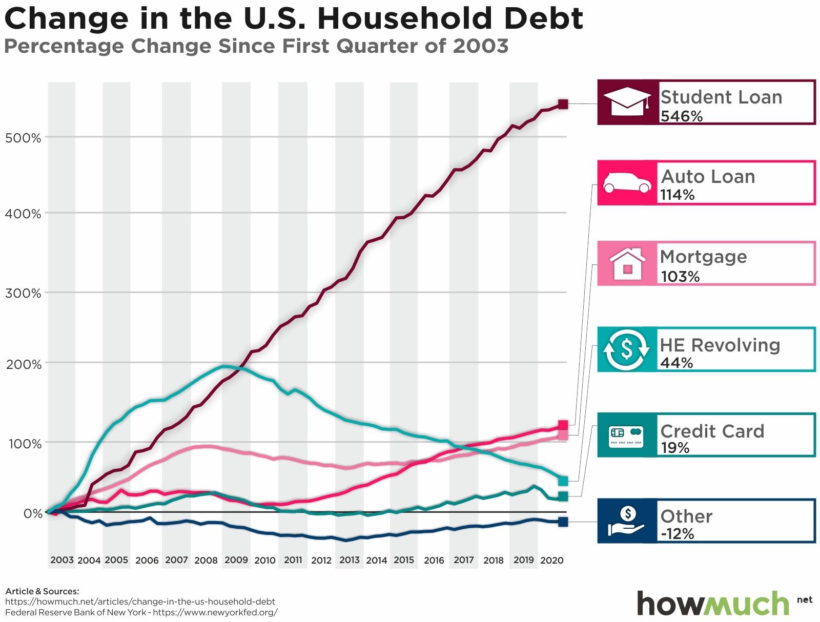 US household debt chart