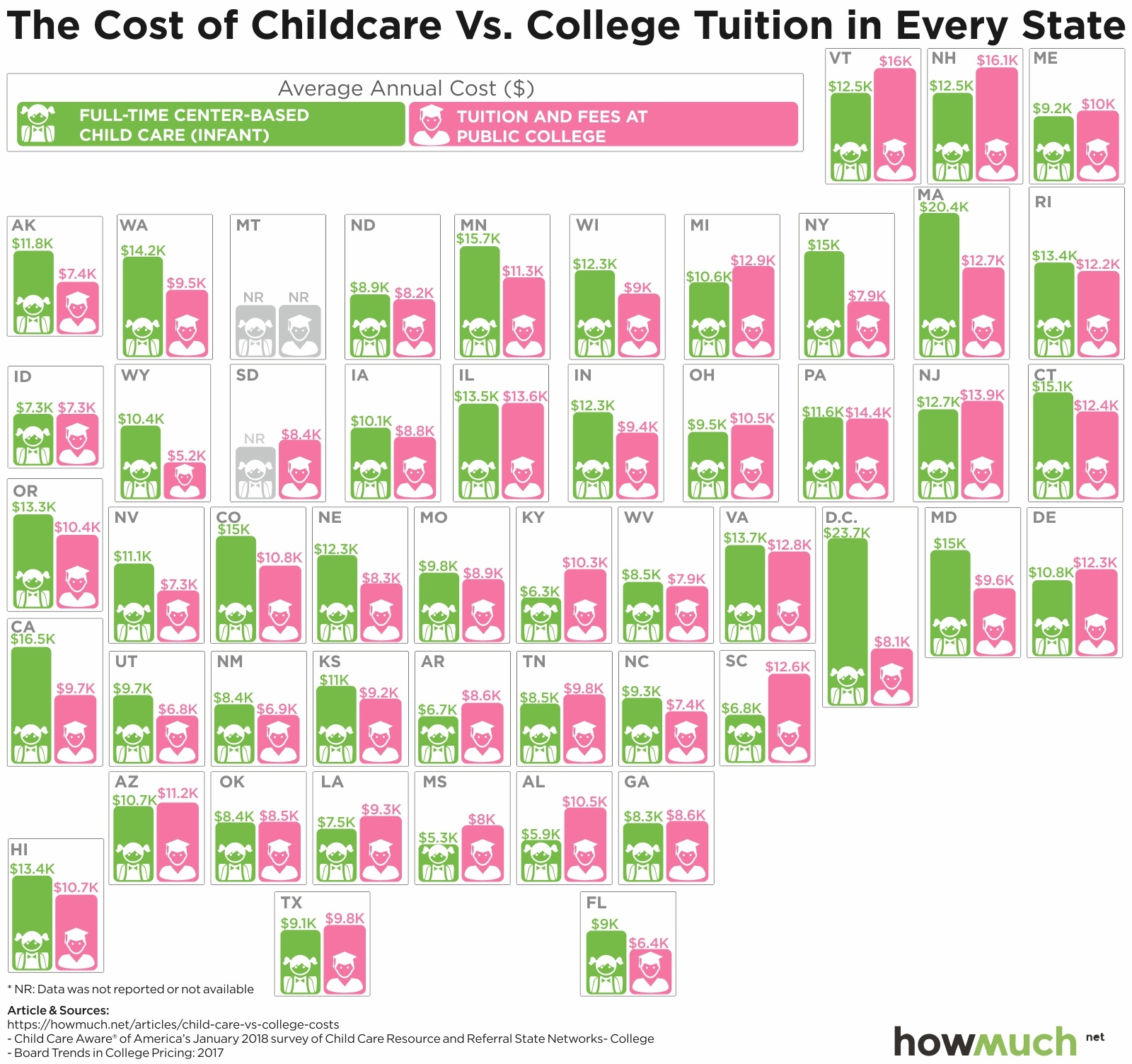 See Childcare Than More A Expensive Much Education How Higher Is Getting