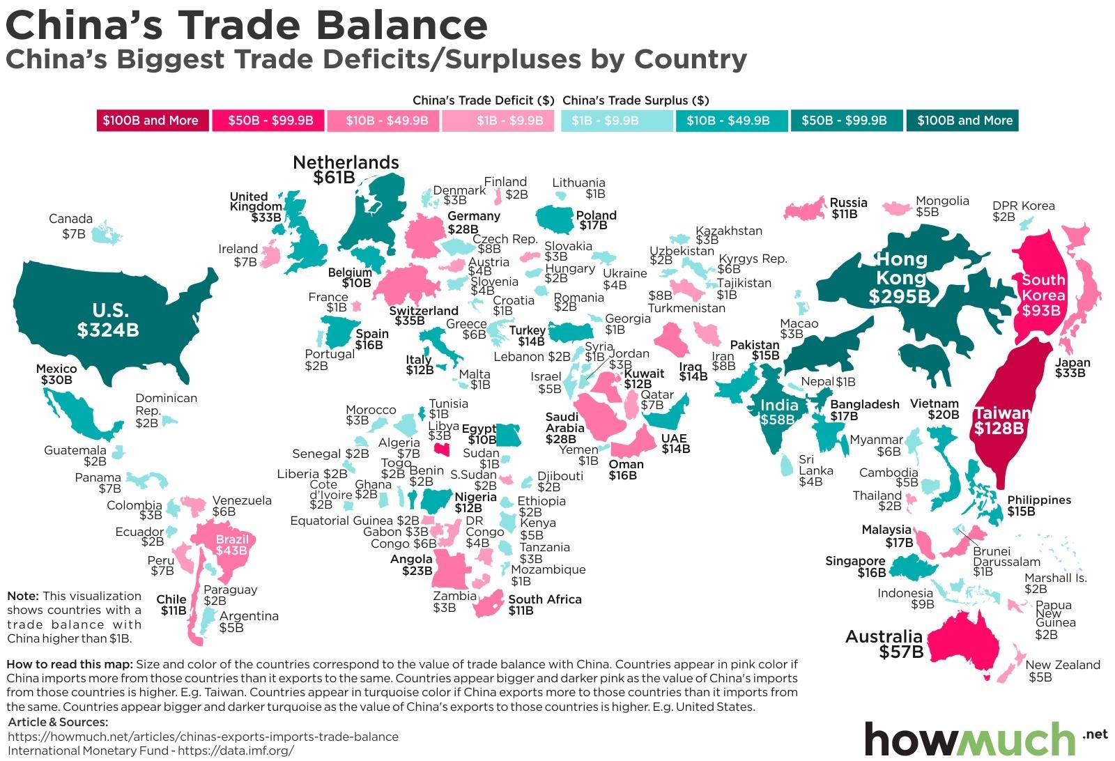 China trading partners