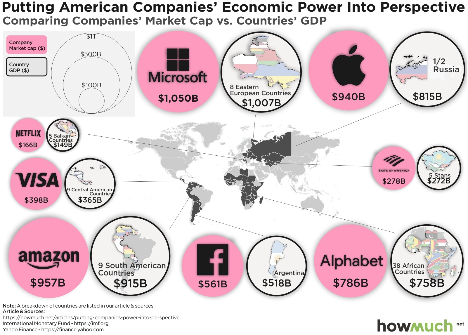 companies vs countries