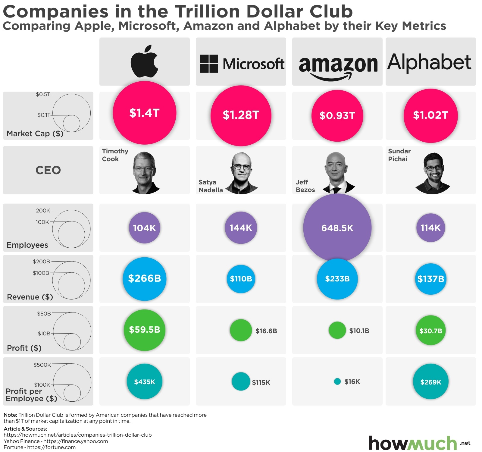 Visualizing Companies in The Trillion Dollar Club