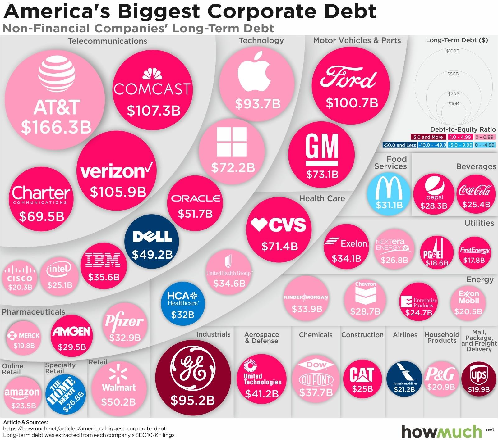 Corporate Debt Bubble