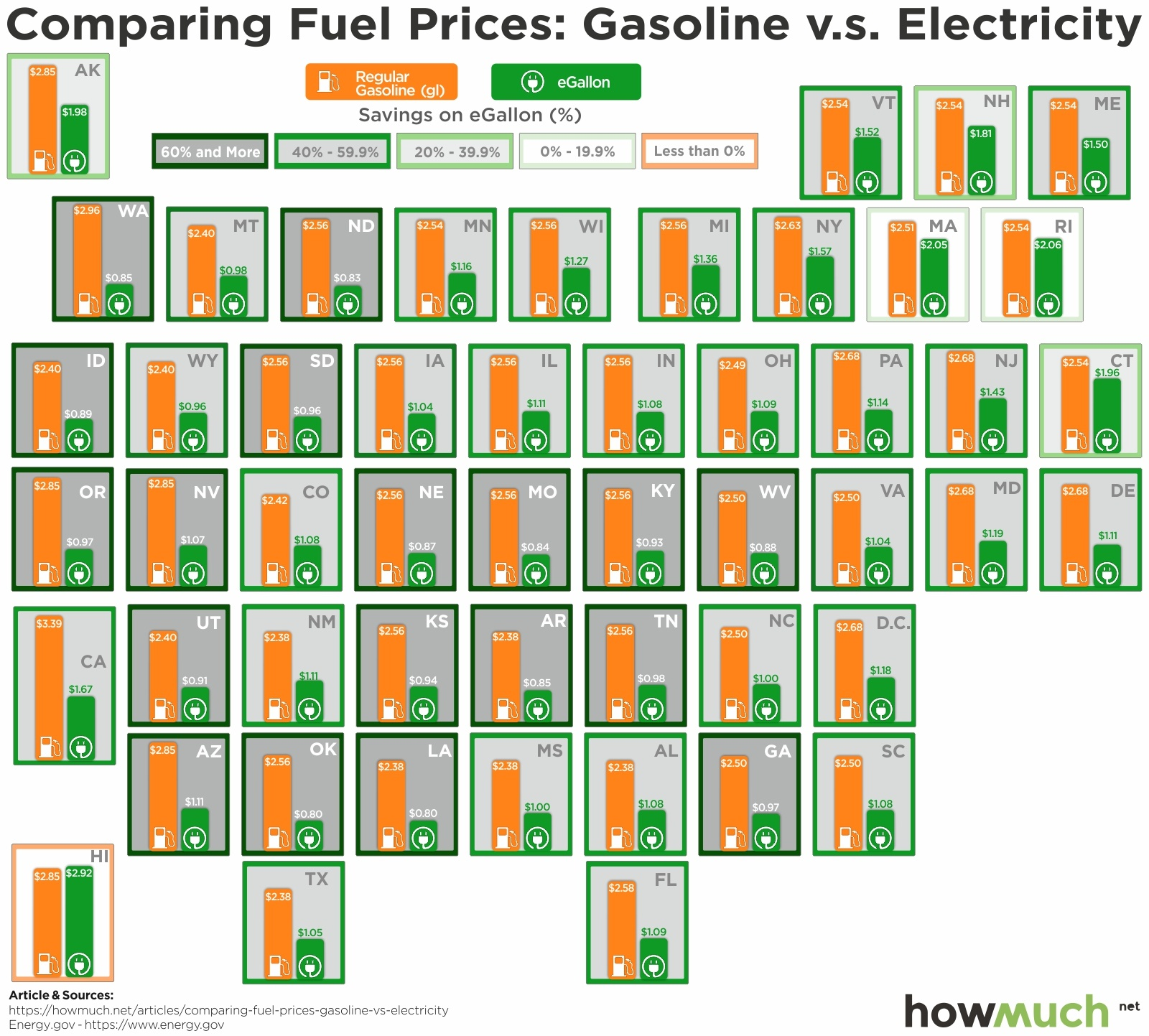 Top 10 States With The Highest Cost Savings From Choosing Electricity Over Gasoline