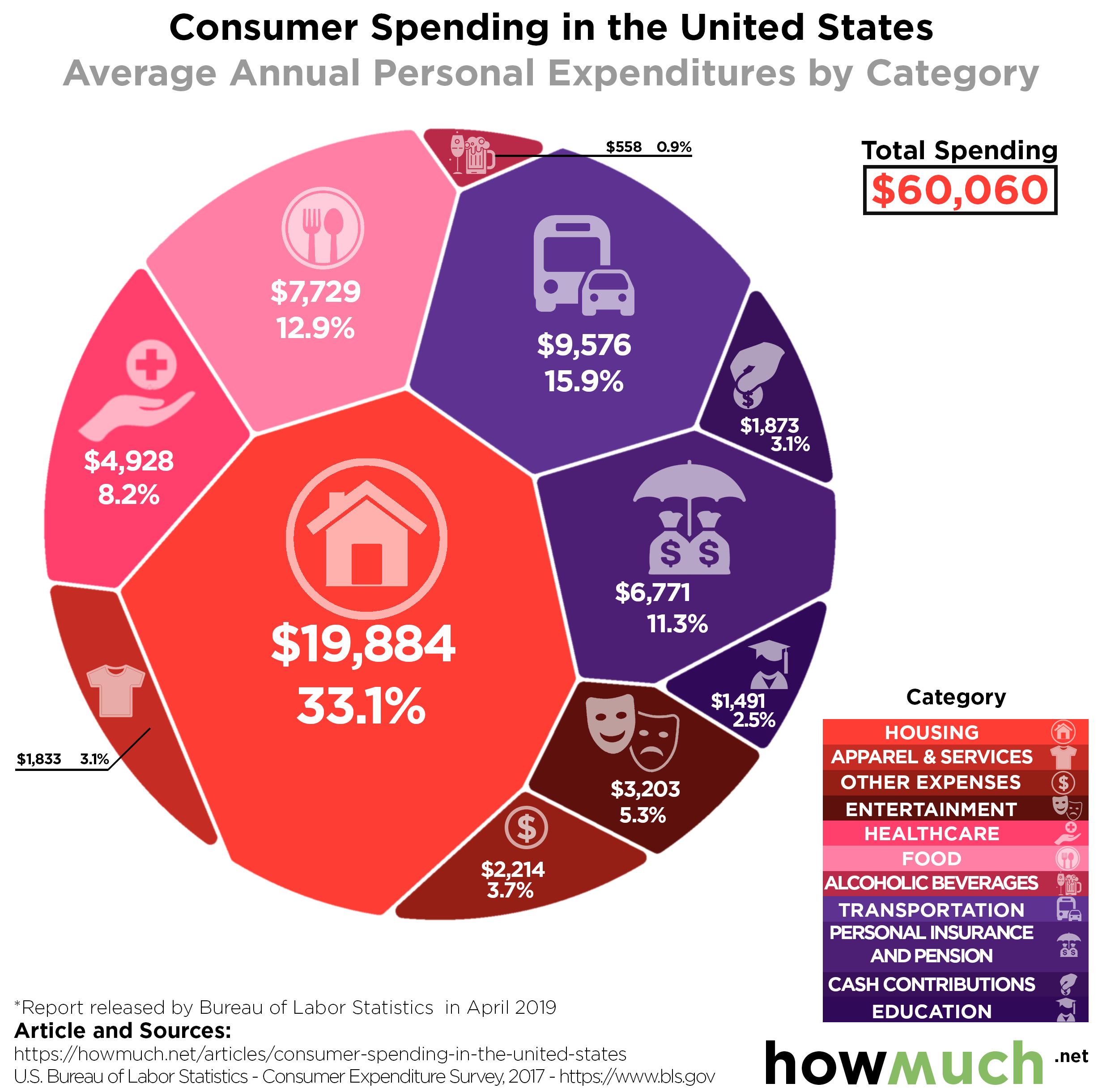 How Americans Spend Their Money
