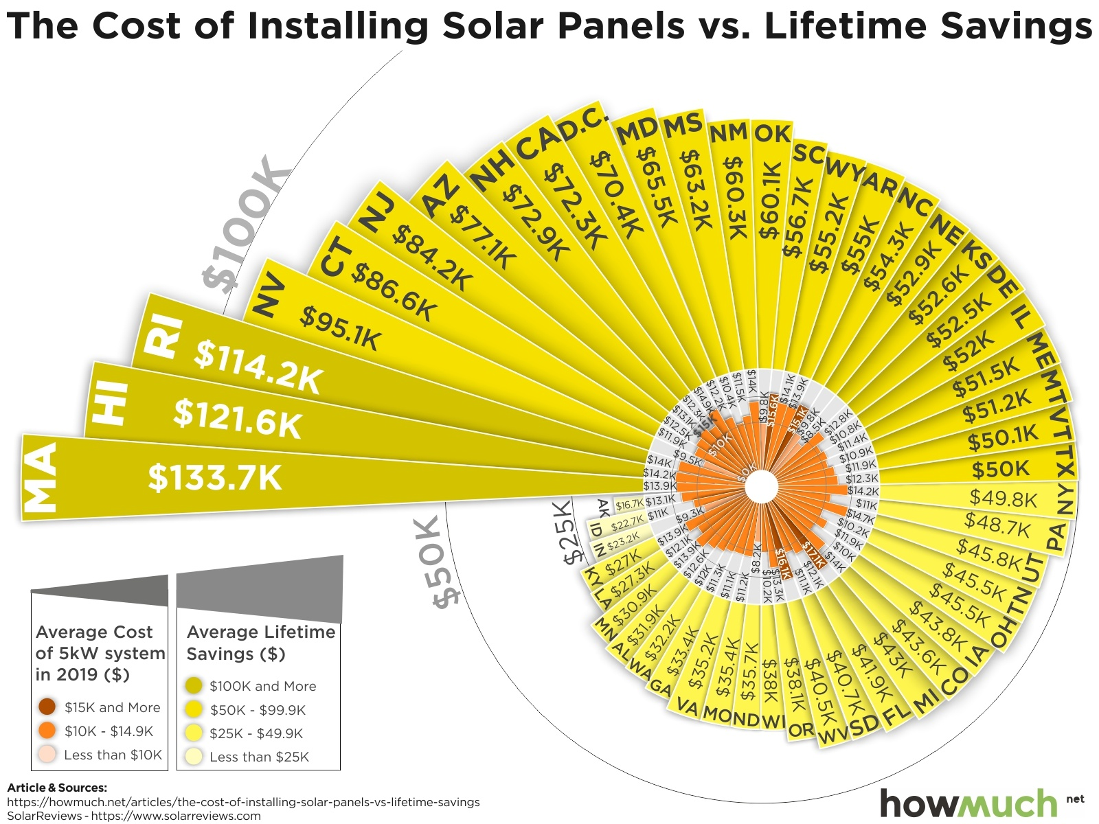 Solar Panel Cost >> Is Solar Installation Worth It The Lifetime Savings In Each State
