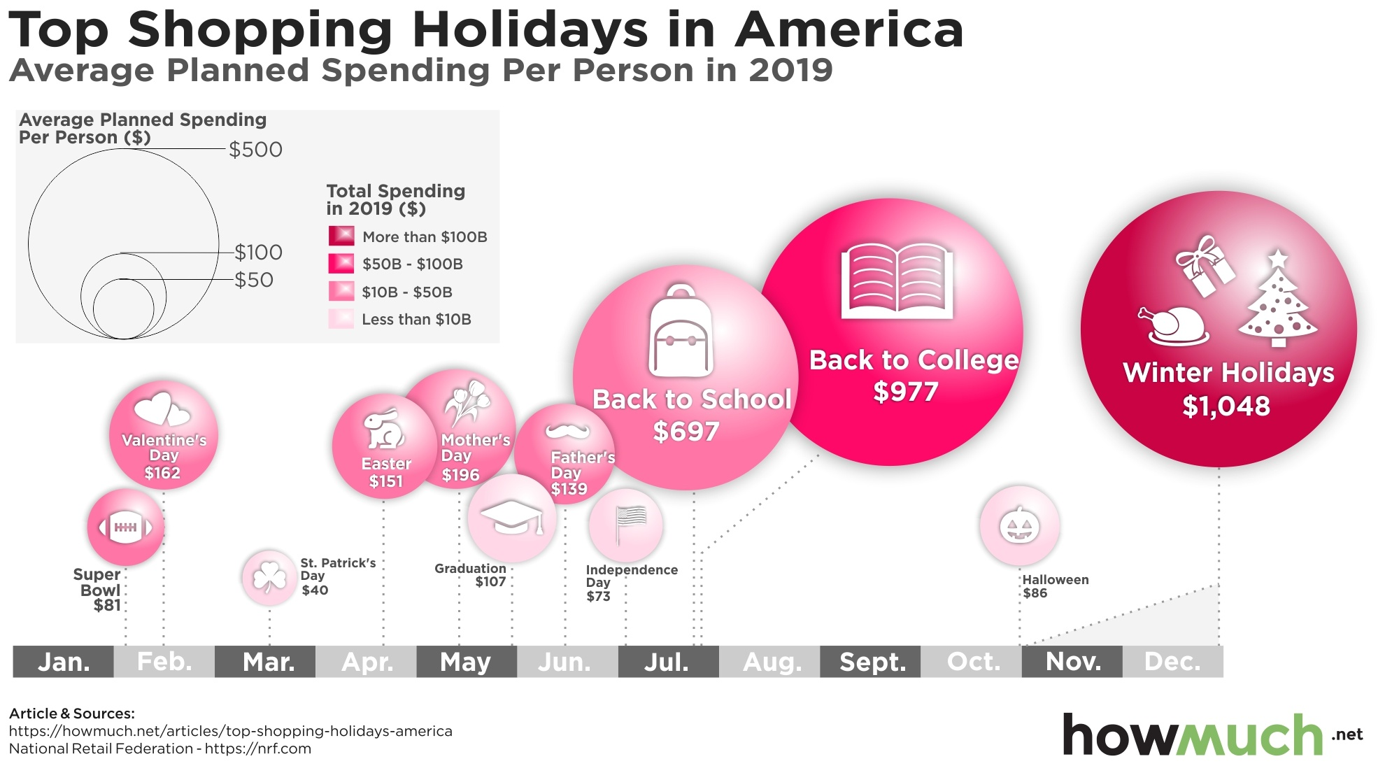 How Much Americans Spend on Holidays