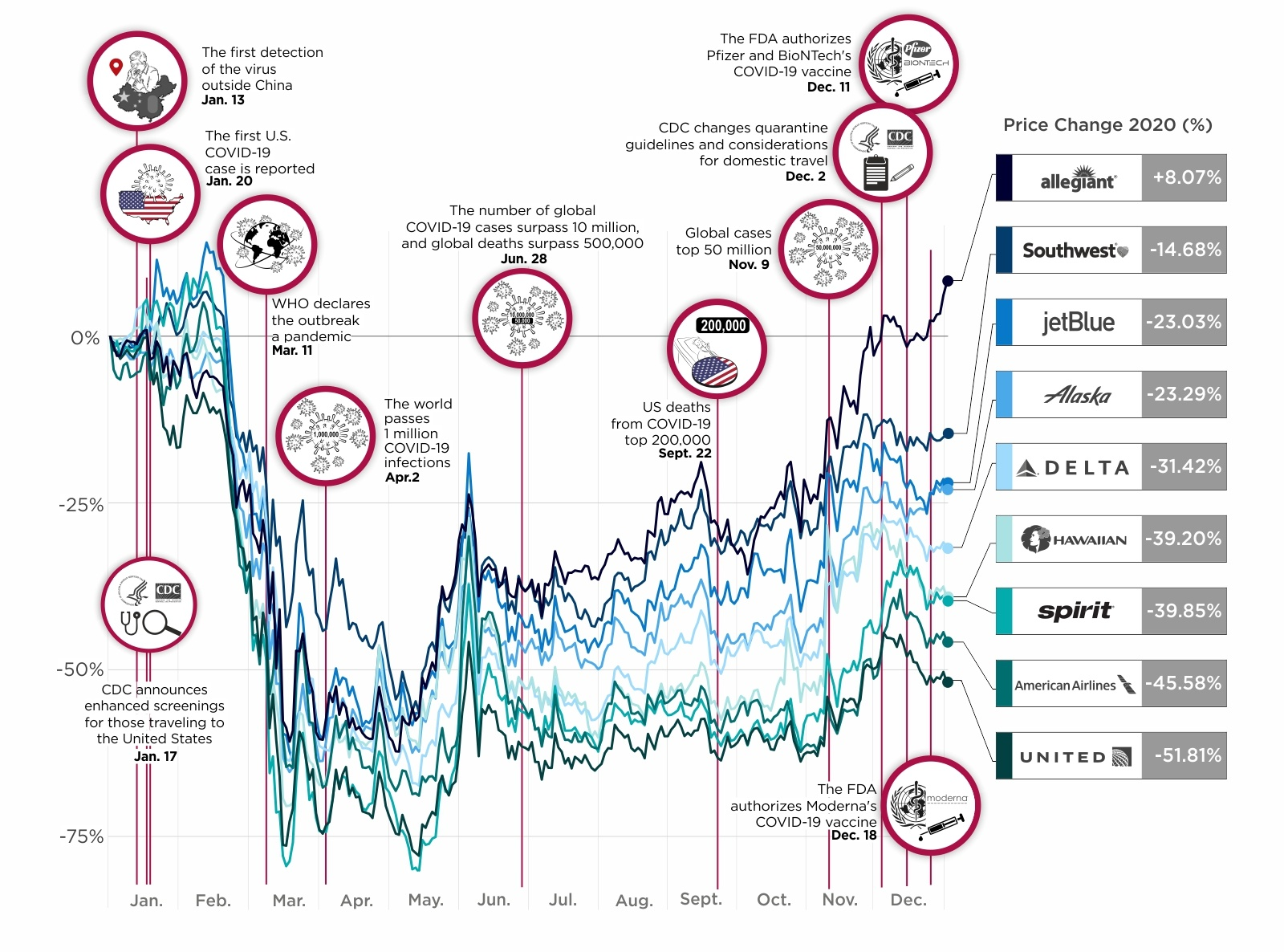 The Historic Collapse of U.S. Airline Stocks In One Visual