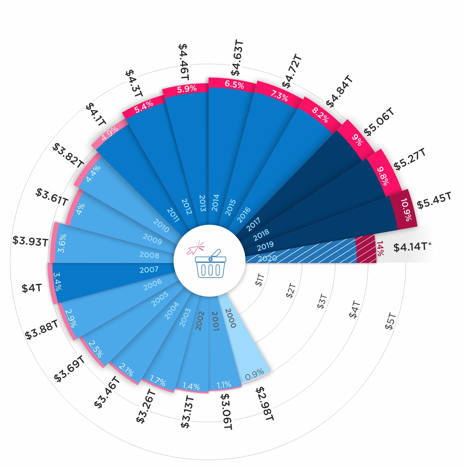 Visualizing Over 20 Years of Retail Sales and E-Commerce in the U.S. Retail Industry