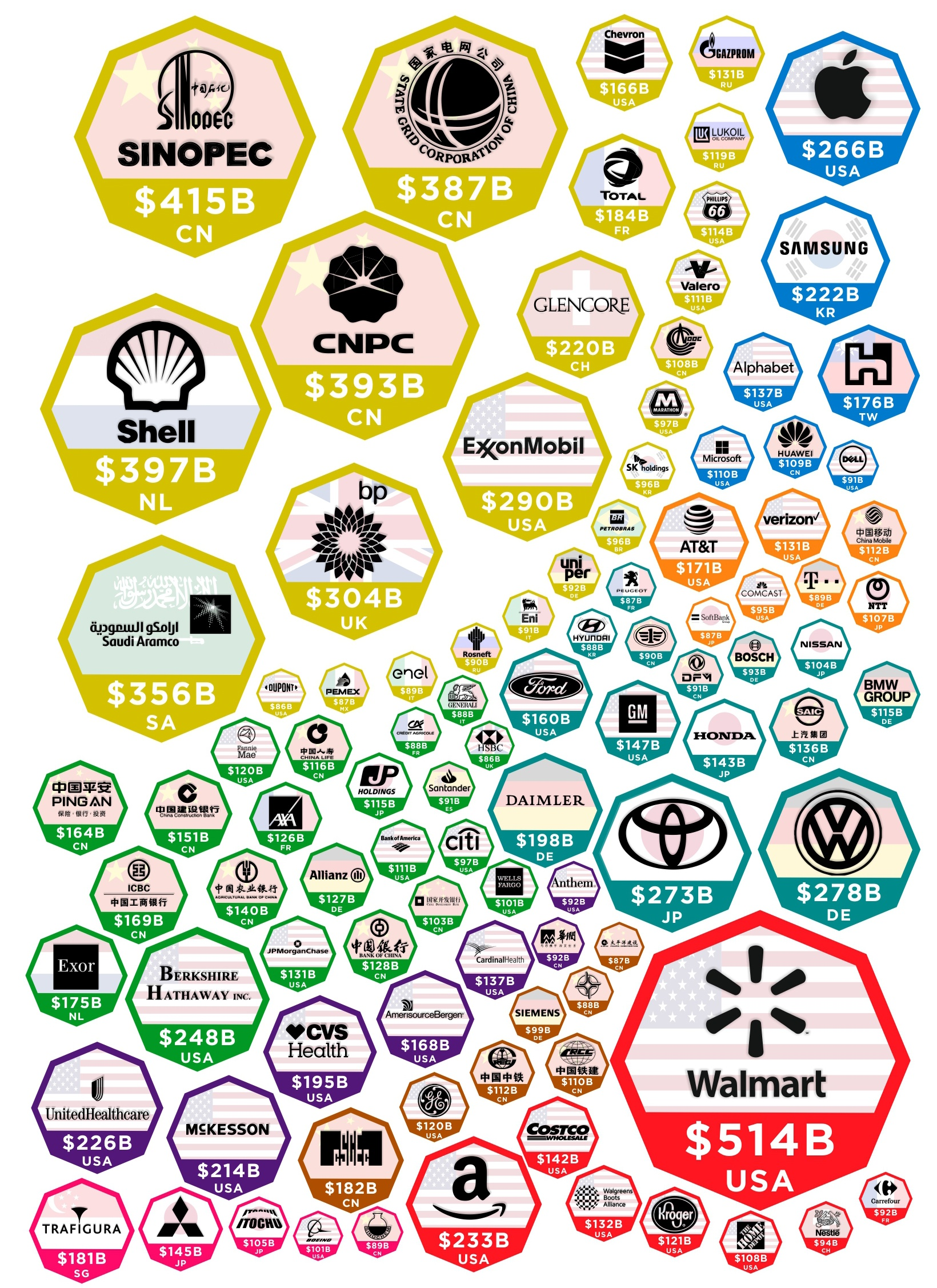Charted: The Companies Making the Most Money in 2019