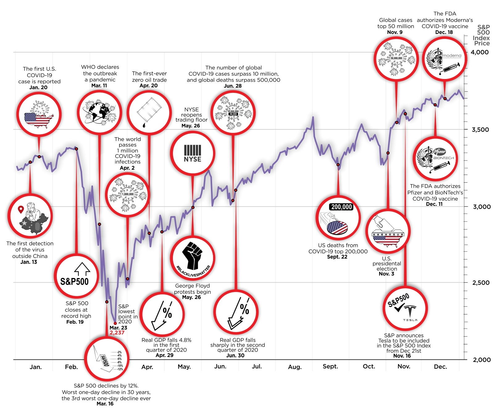 Charted: How the S&P 500 Generated Fantastic Returns in a Tough Year