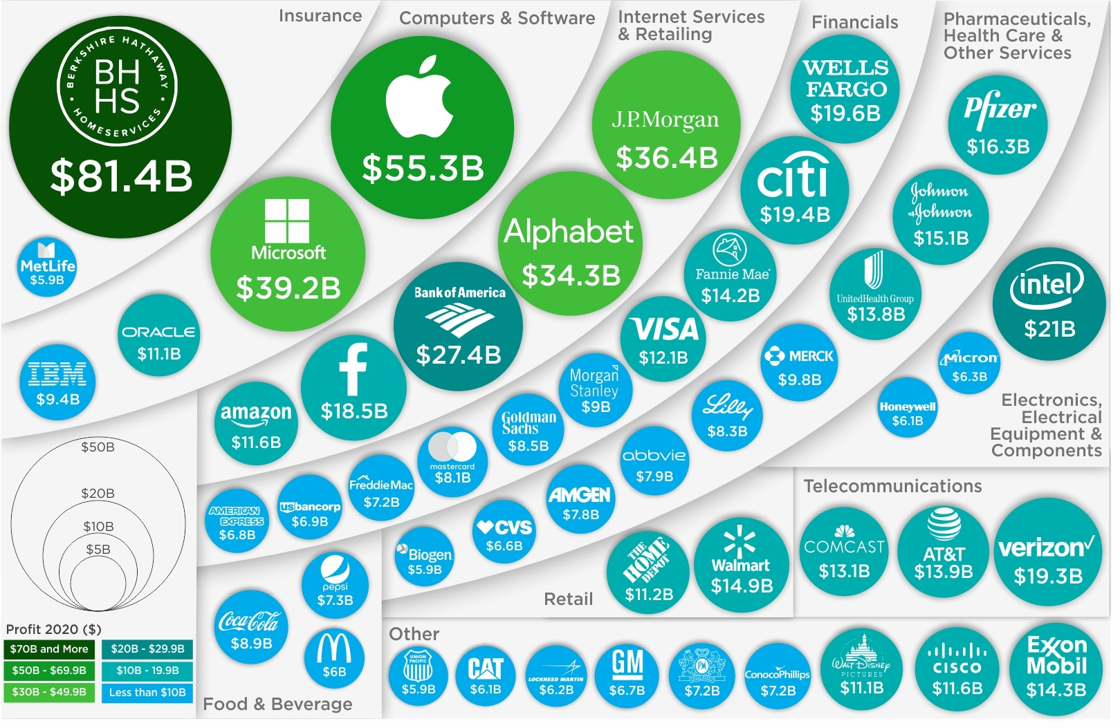 Charting America's Most Profitable Companies