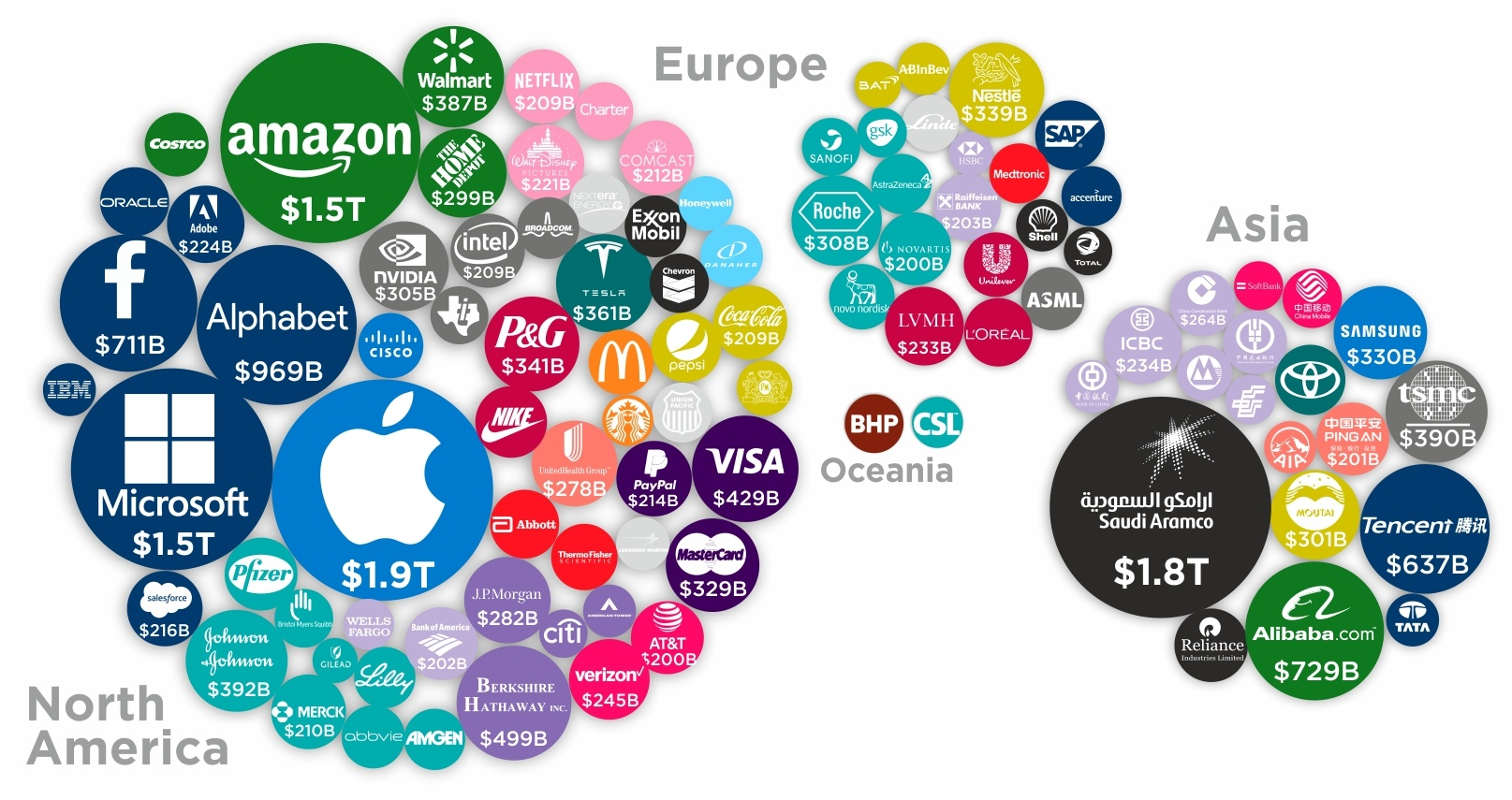 The Largest Brands of the World 2020