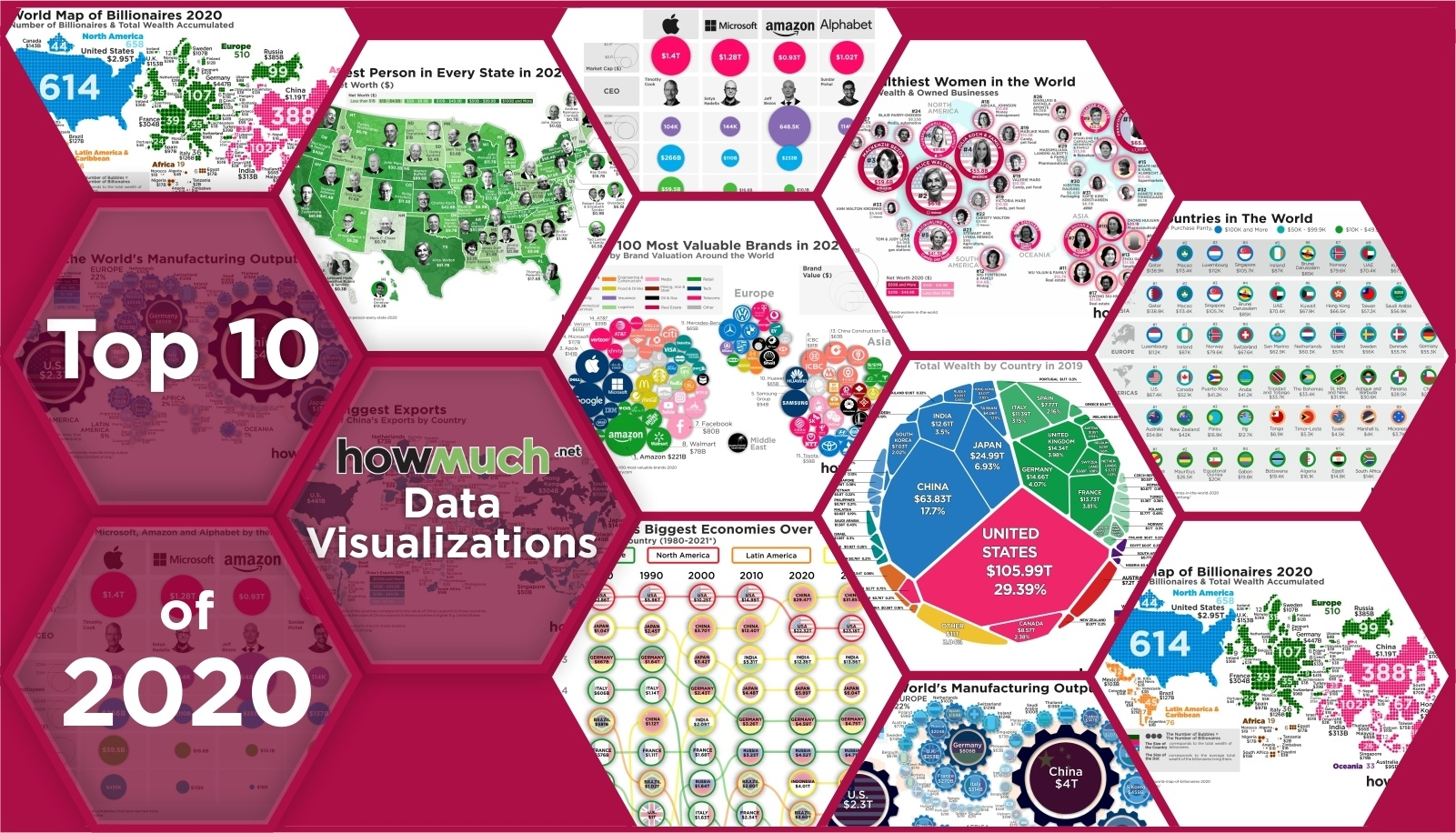 Top 10 Visualizations of 2020
