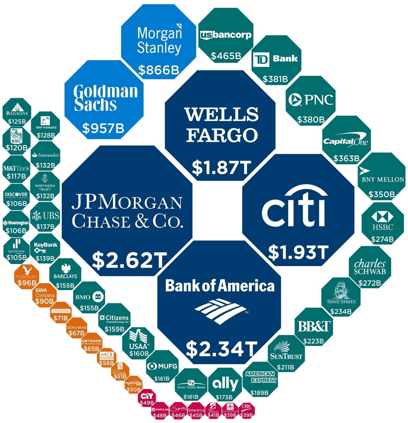 The Biggest Banks in the U S  in 2018