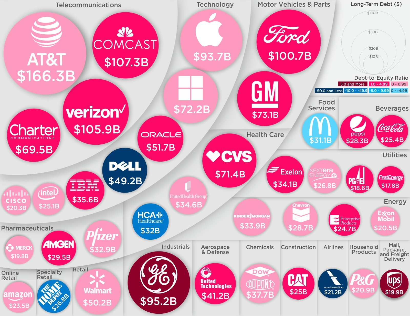The Biggest Corporate Debts Visualized in One Chart