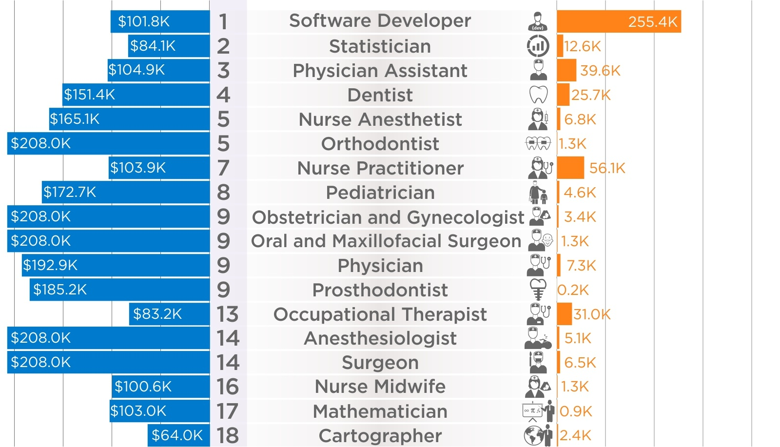 Best Jobs Of 2019 Charted: The 50 Best Jobs in America