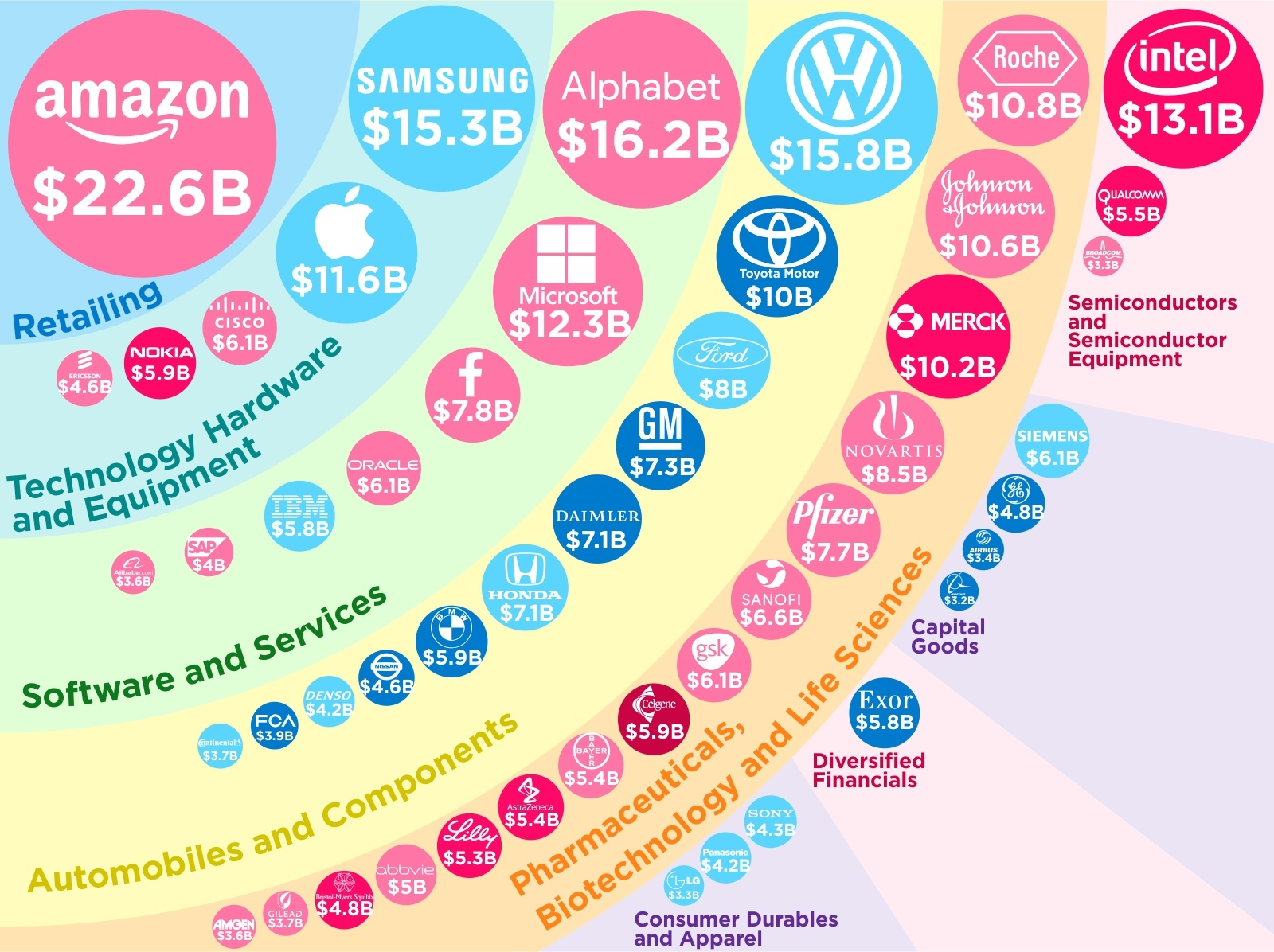 Visualizing the Most Innovative Companies in 2018