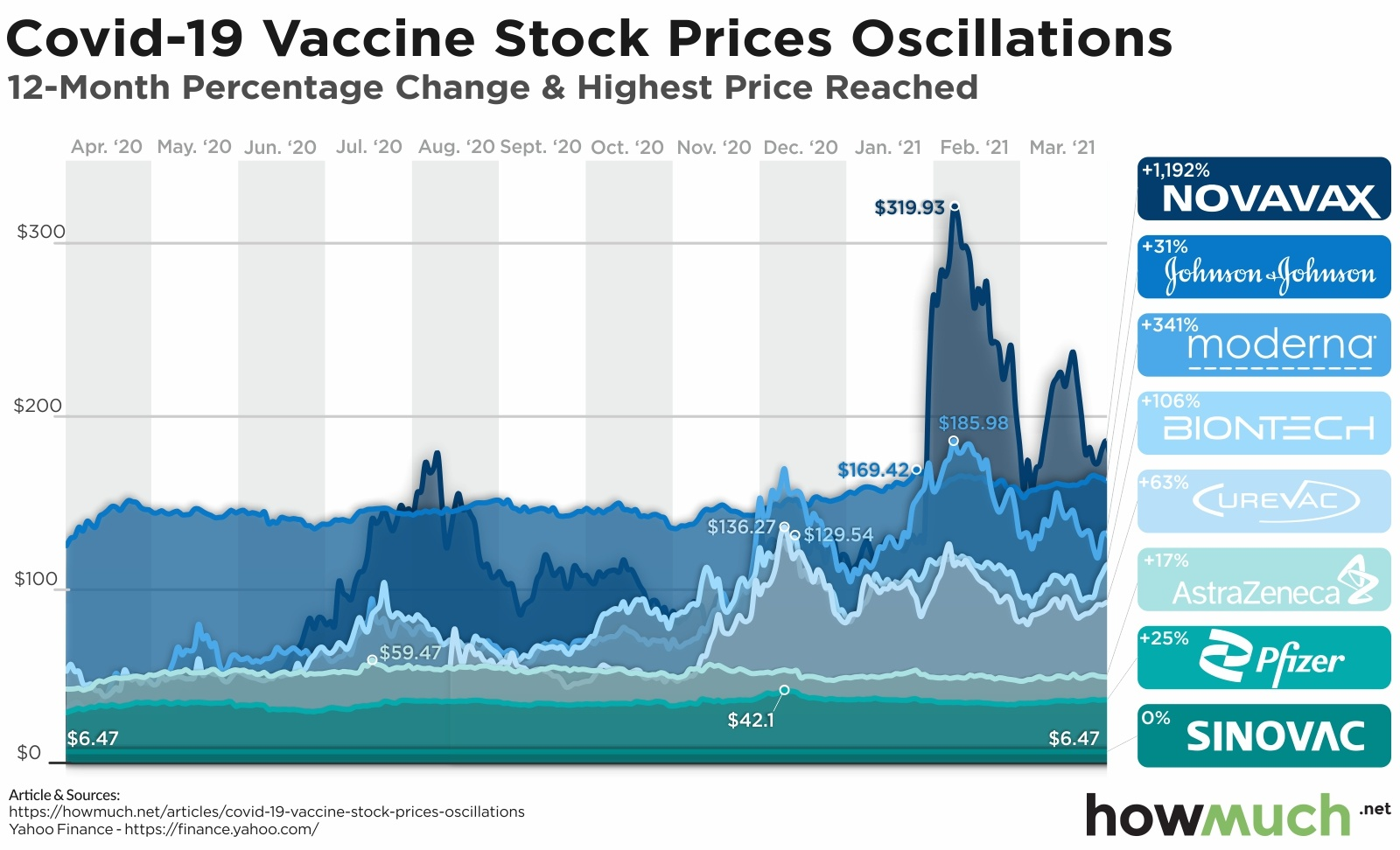 Top vaccine stocks