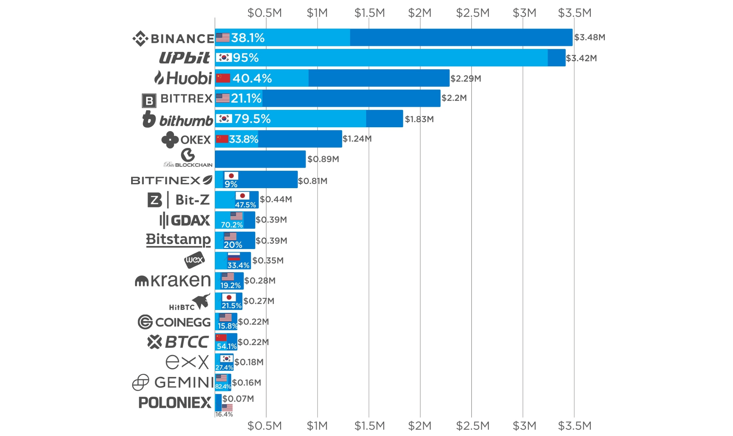 top crypto exchanges in usa