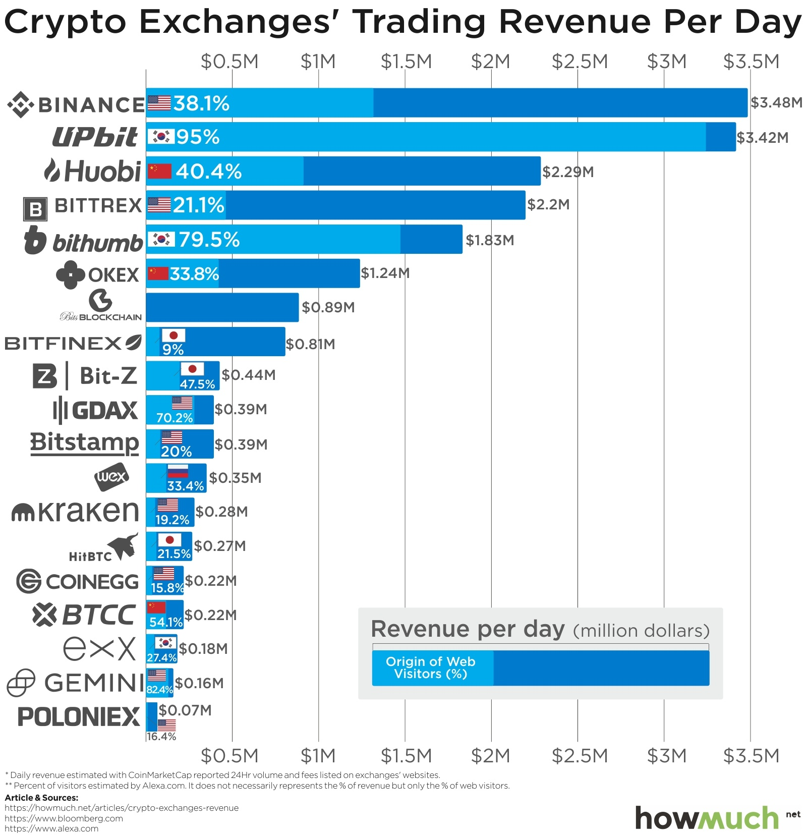biggest cryptocurrency exchanges in us