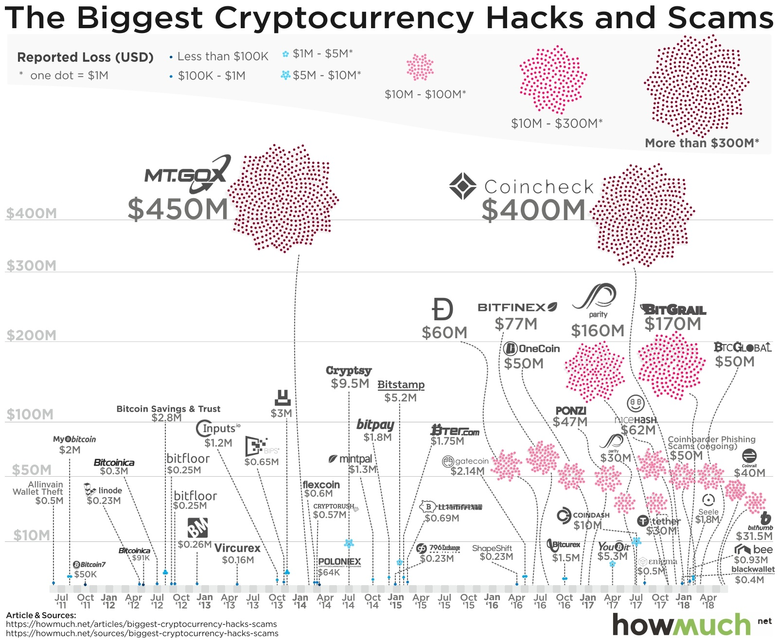 The Speed of Crypto Hacks is Picking Up: This Month Alone