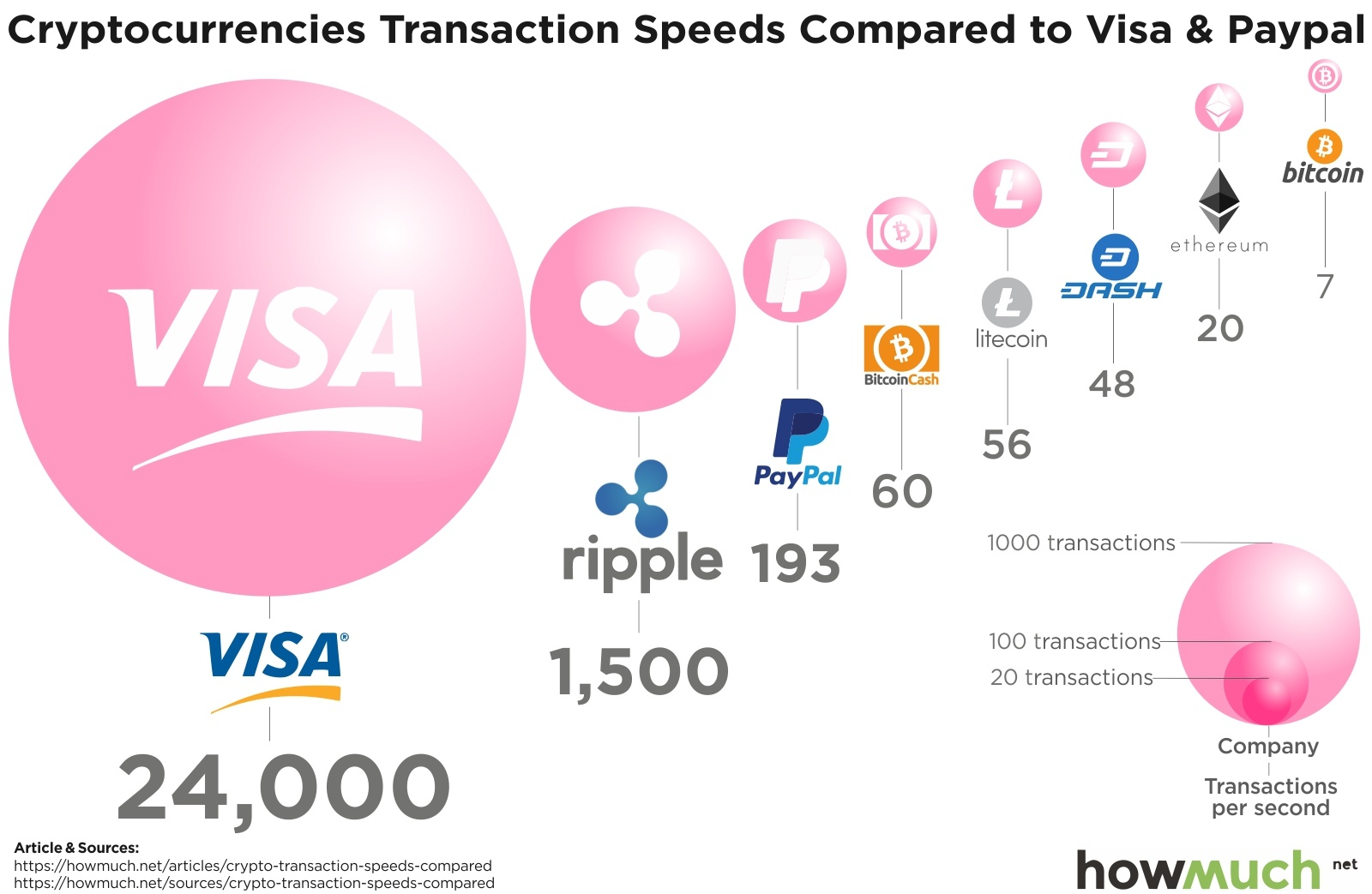 We Chose To Compare The Transaction Sds Of Some Largest Cryptocurrencies By Market Cap Relative Visa And Paypal Each Payment Network Is Ranked