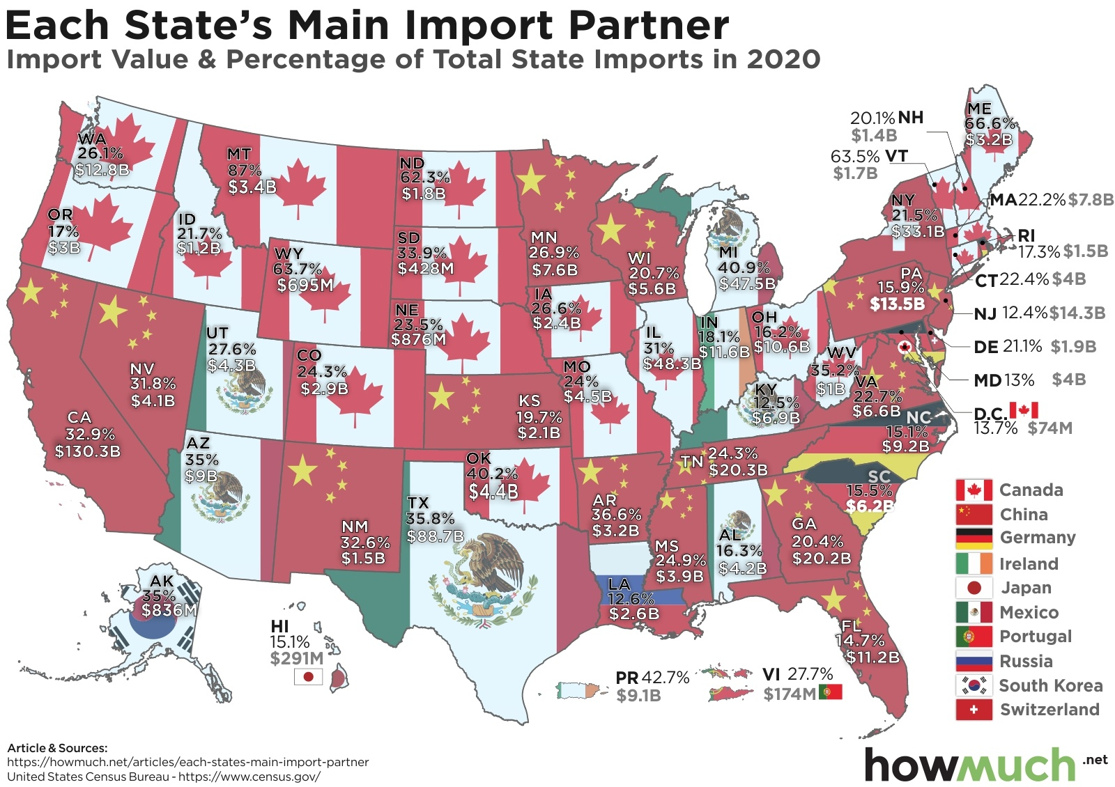 Each State's Main Import Partner Map