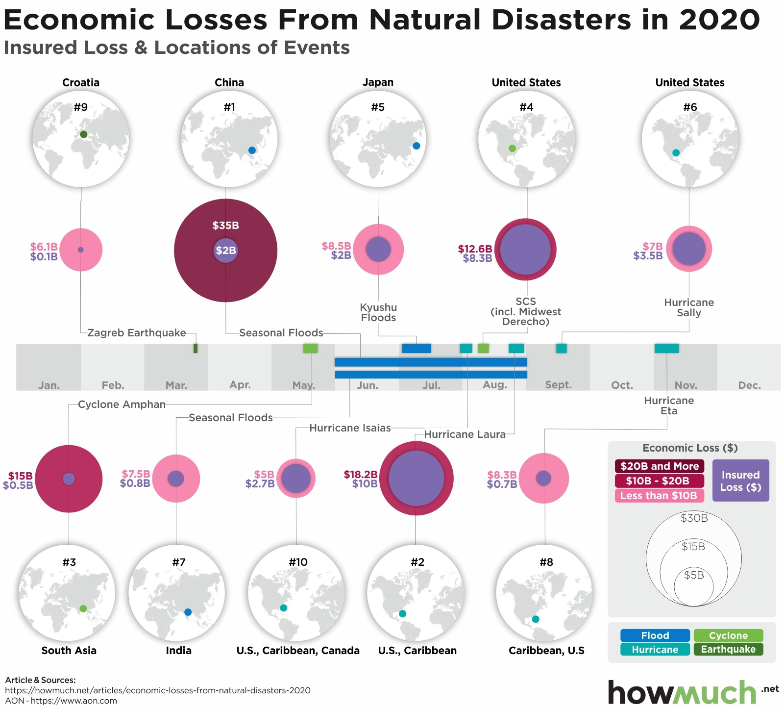 Economic impact of the natural disasters