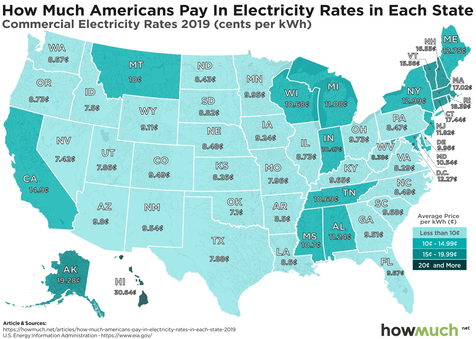 Commercial Electricity Rates by State