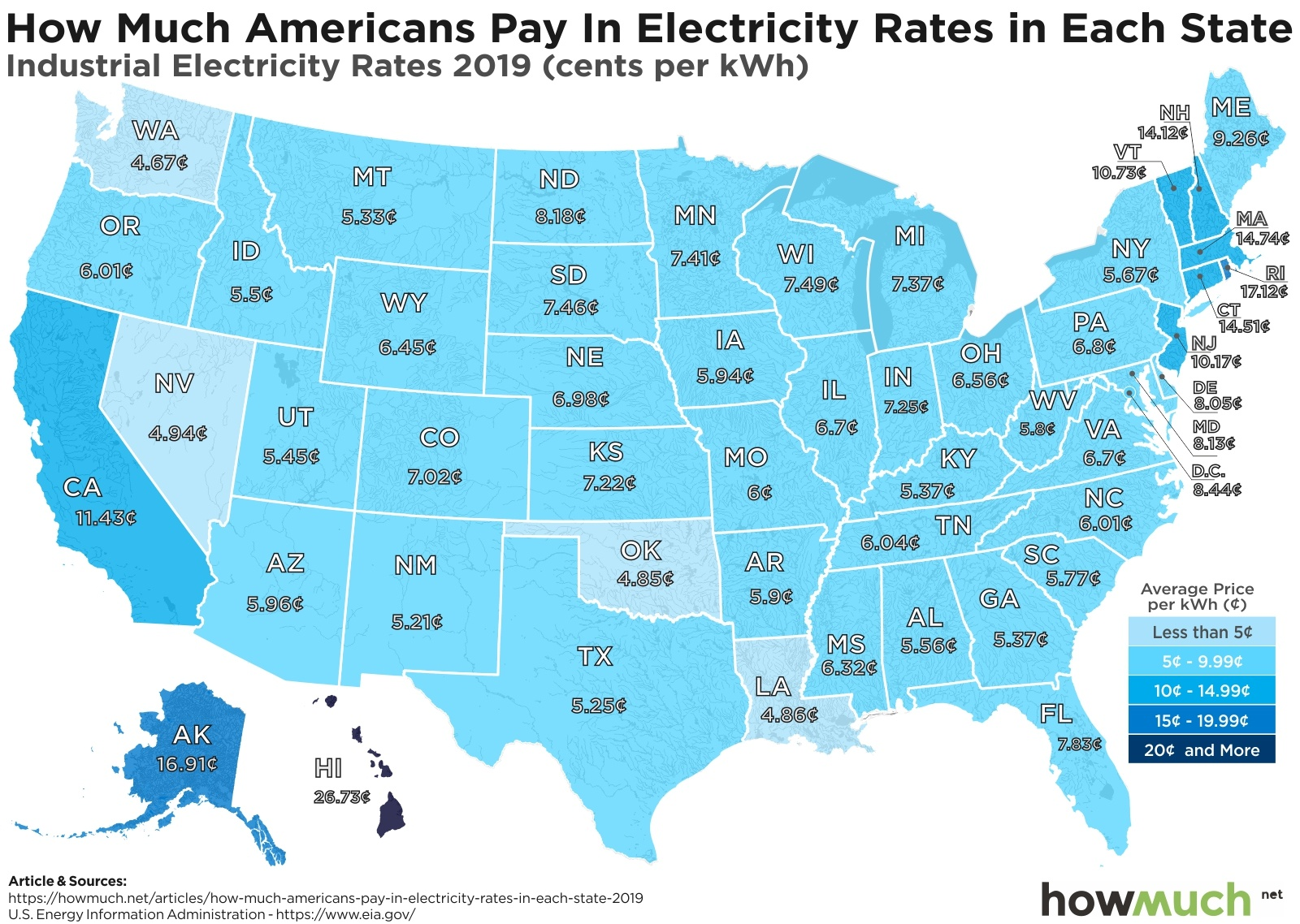 Industrial Electricity Rates by State