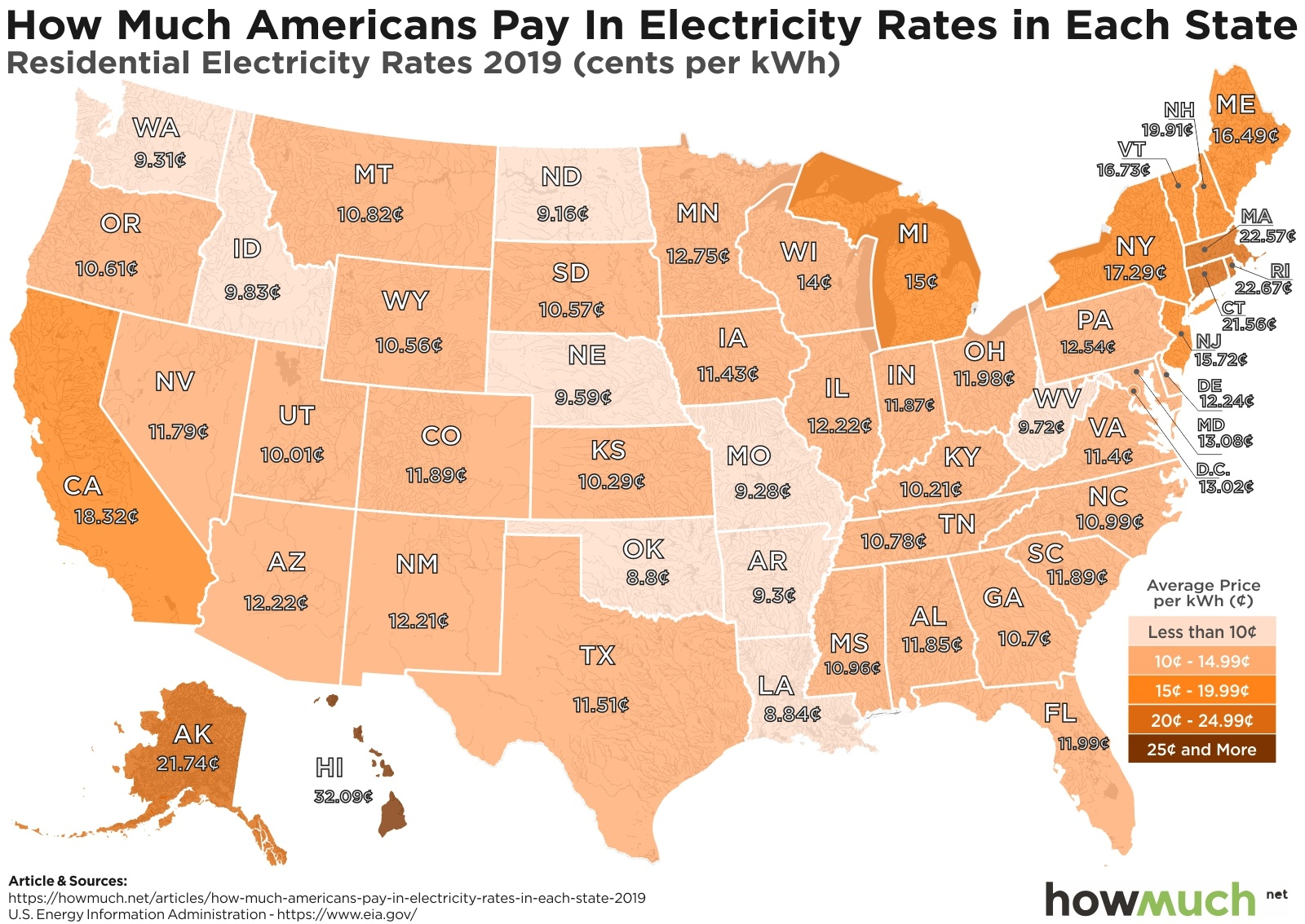 Residential Electricity Rates by State