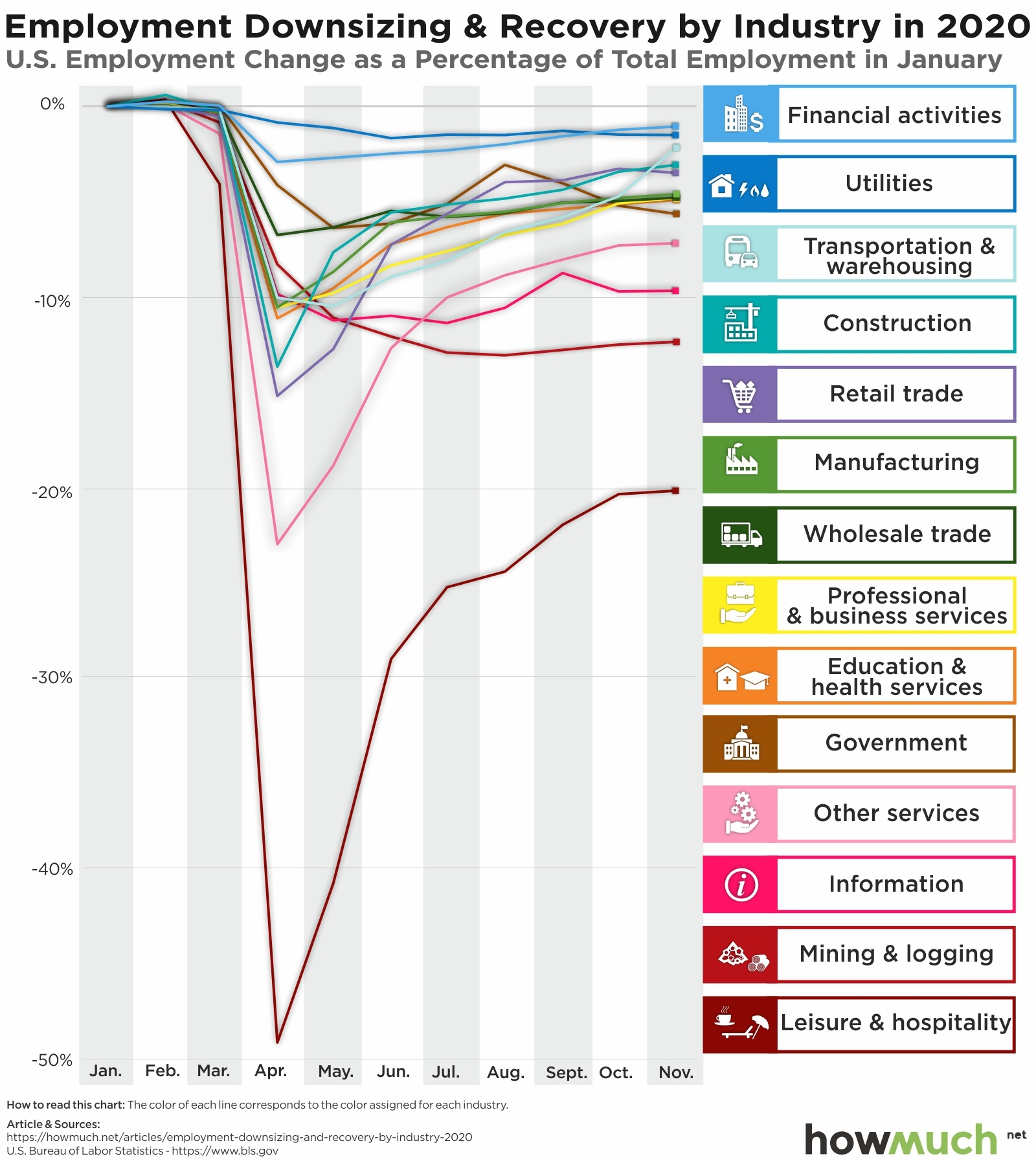 US Employment Downsizing