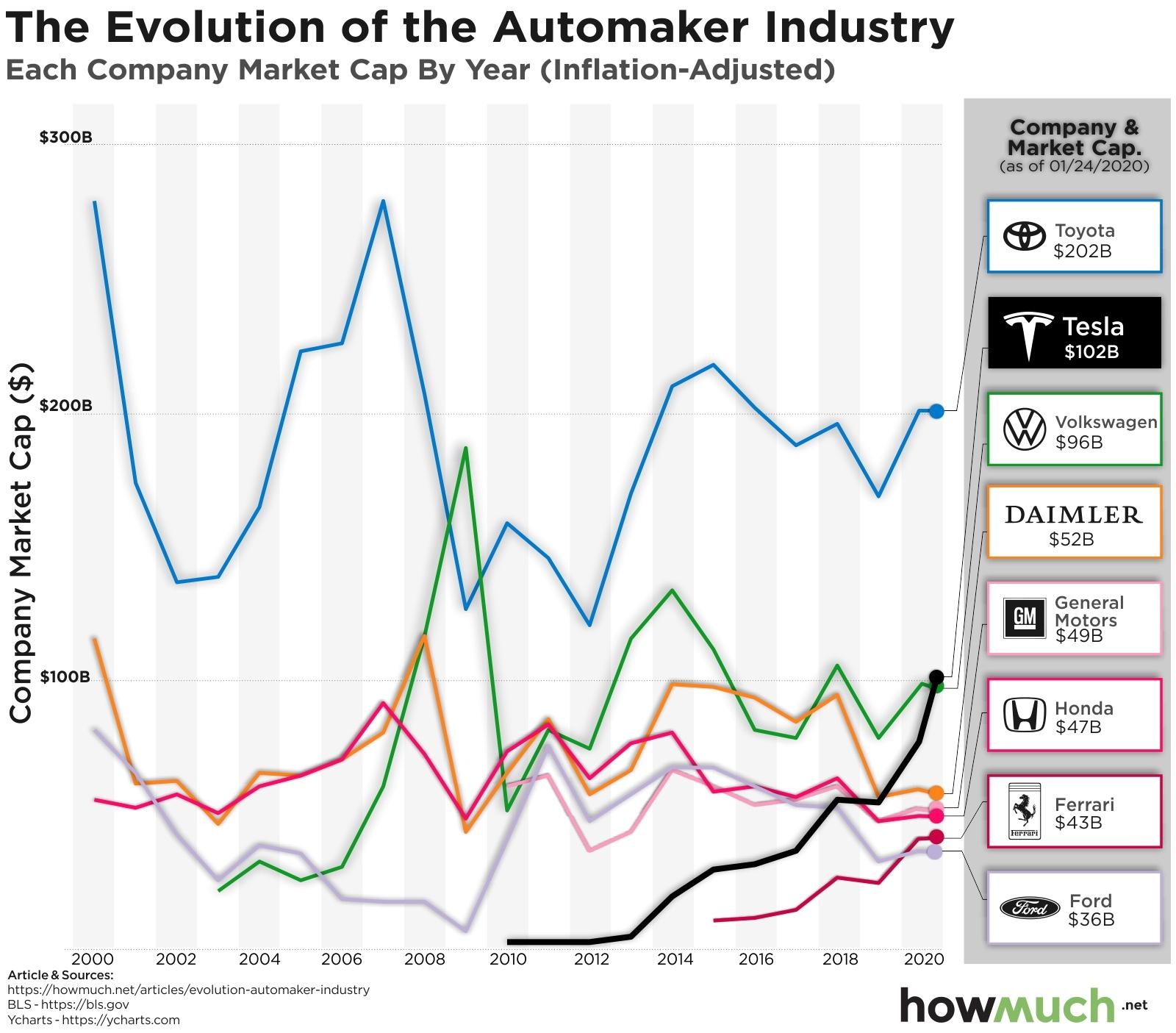 car companies by market cap