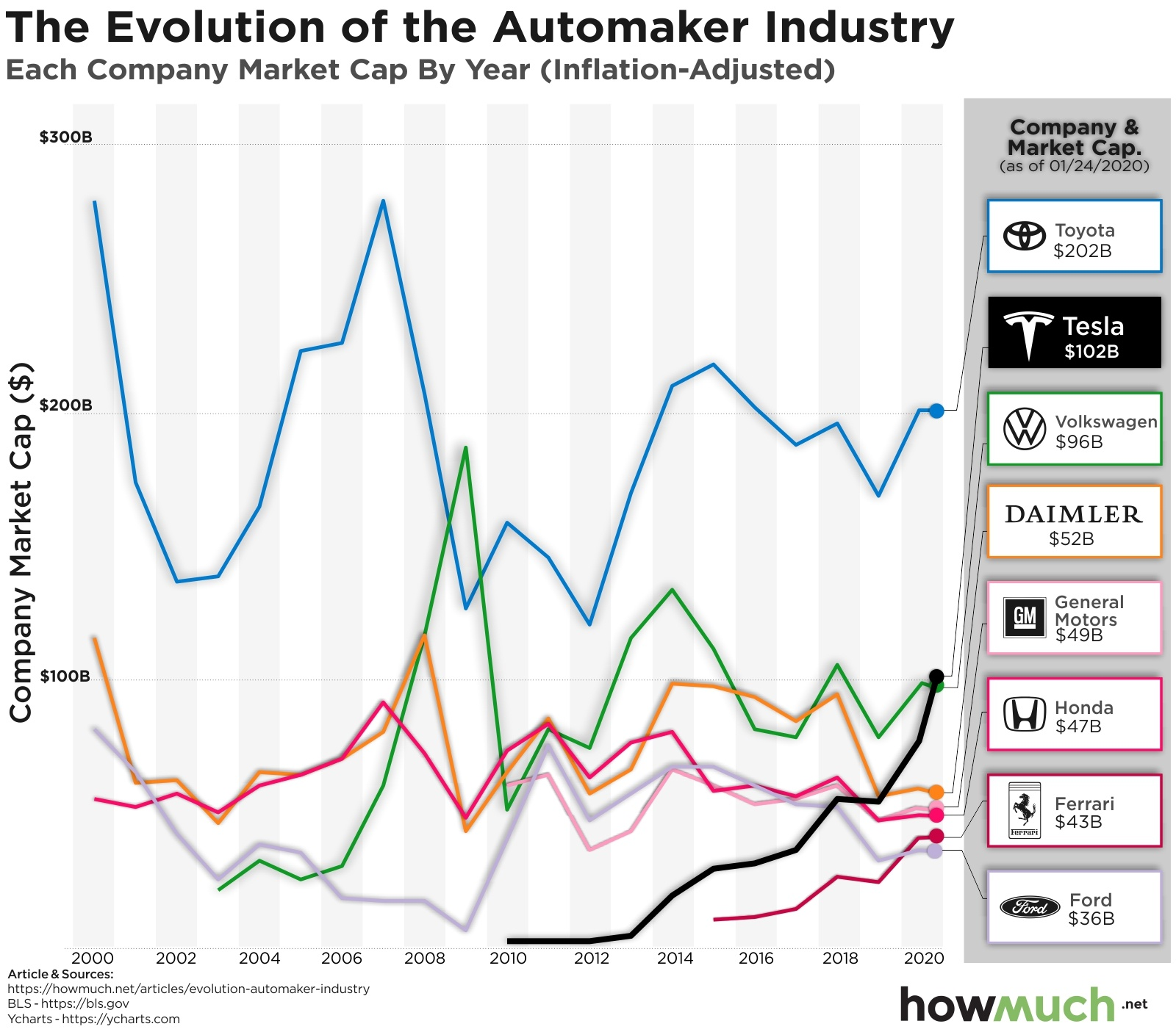 car companies by market cap