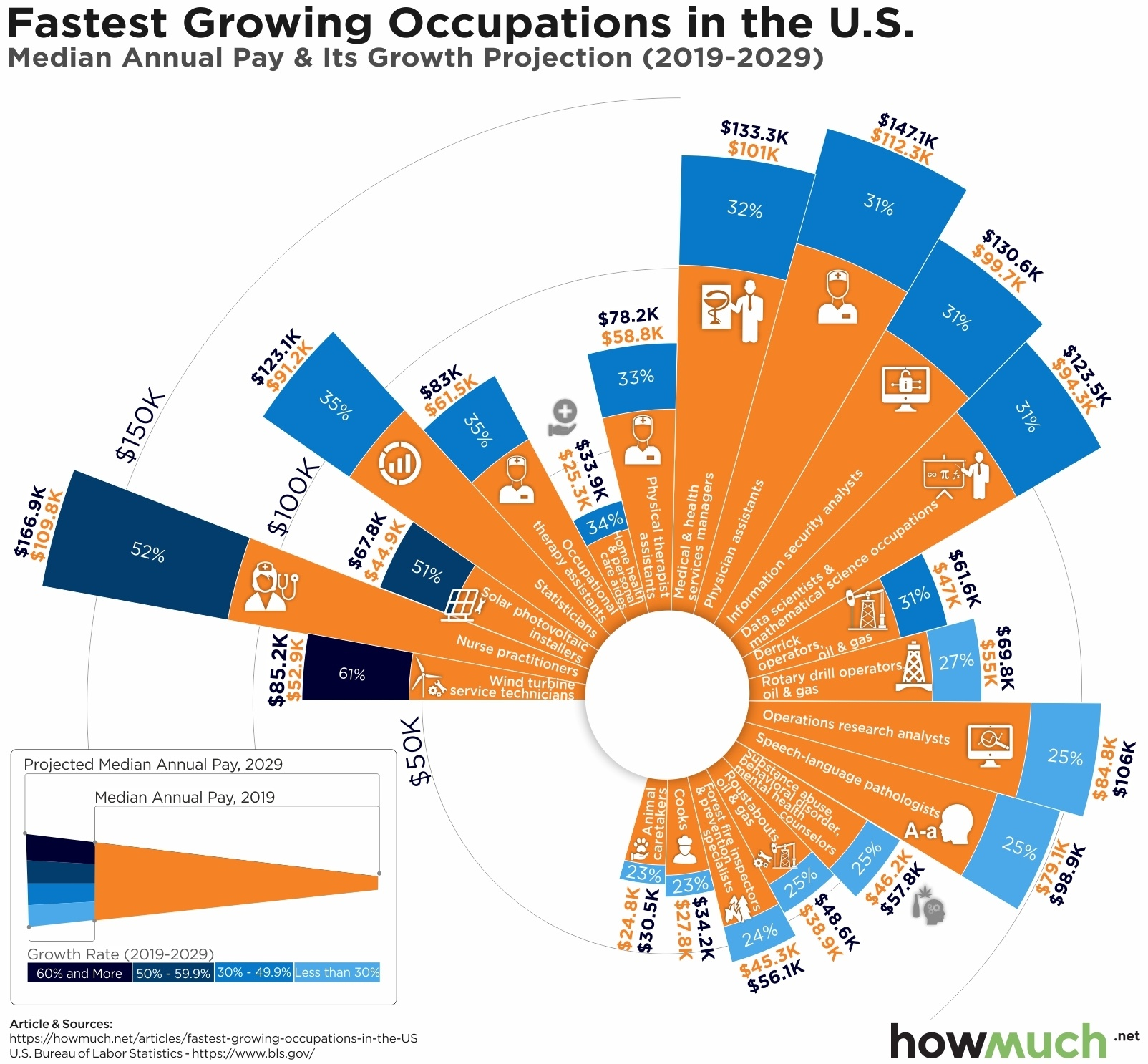 Fastest growing jobs in US