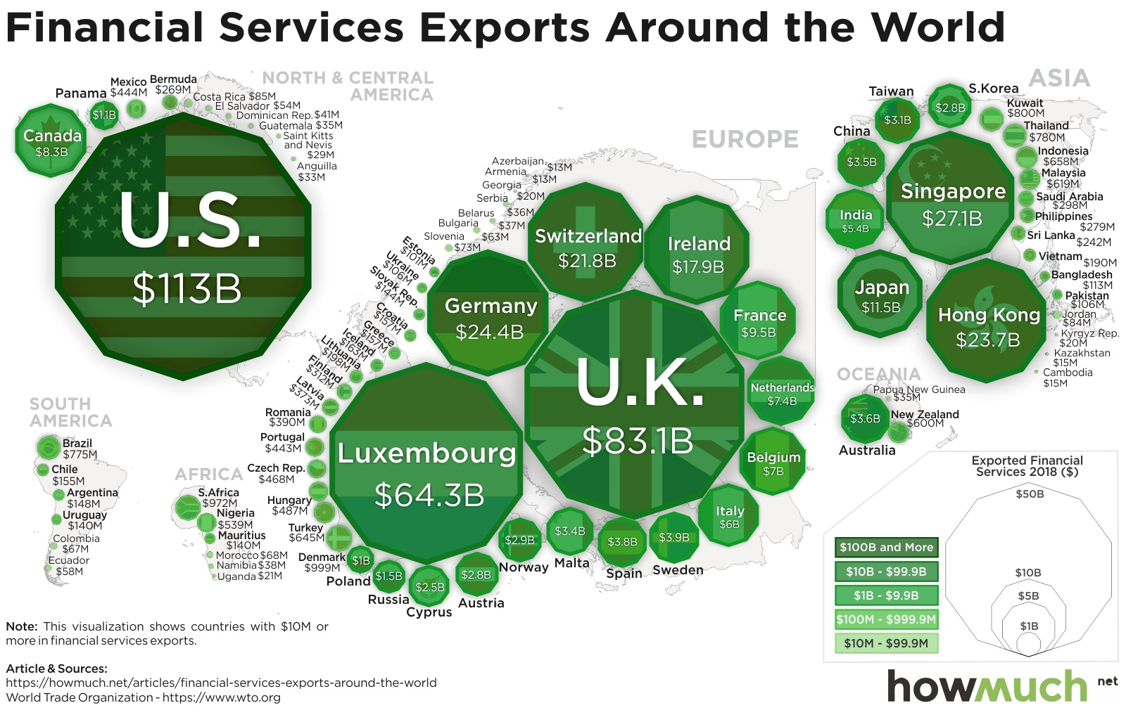 financia services exports around the world