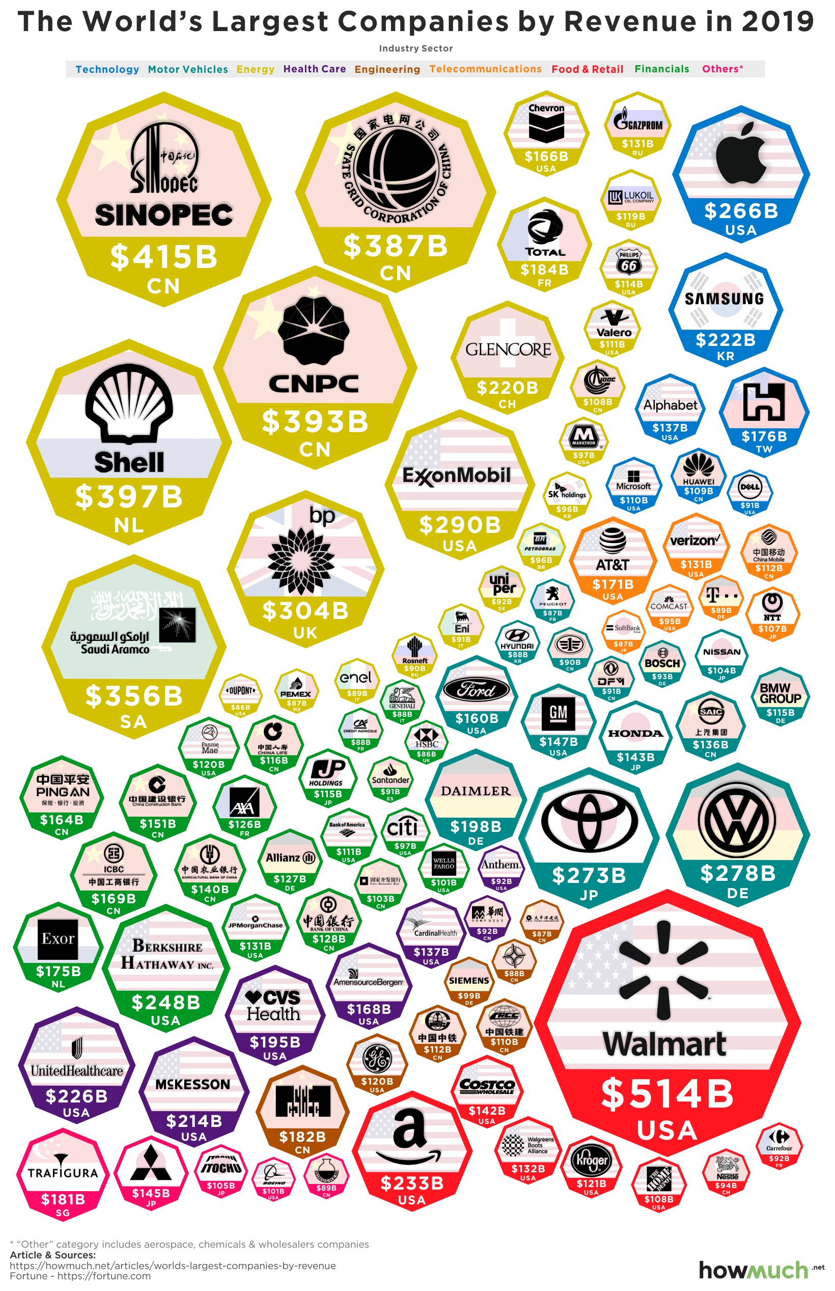 The World's Largest Companies By Revenue, Visualized - Digg