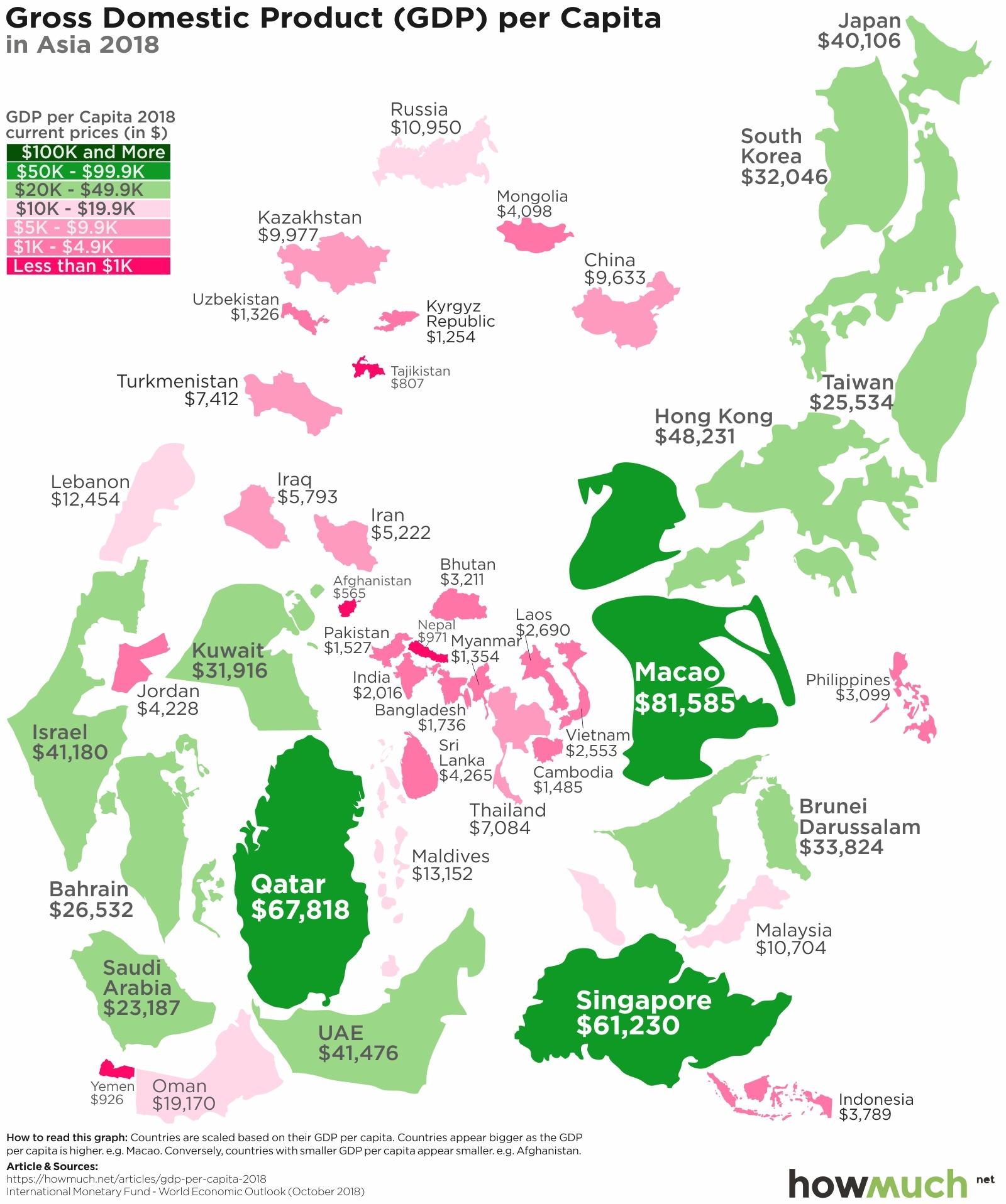 GDP per Capita in Asia