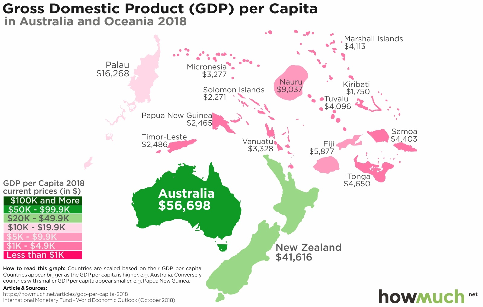 GDP per Capita in Oceania