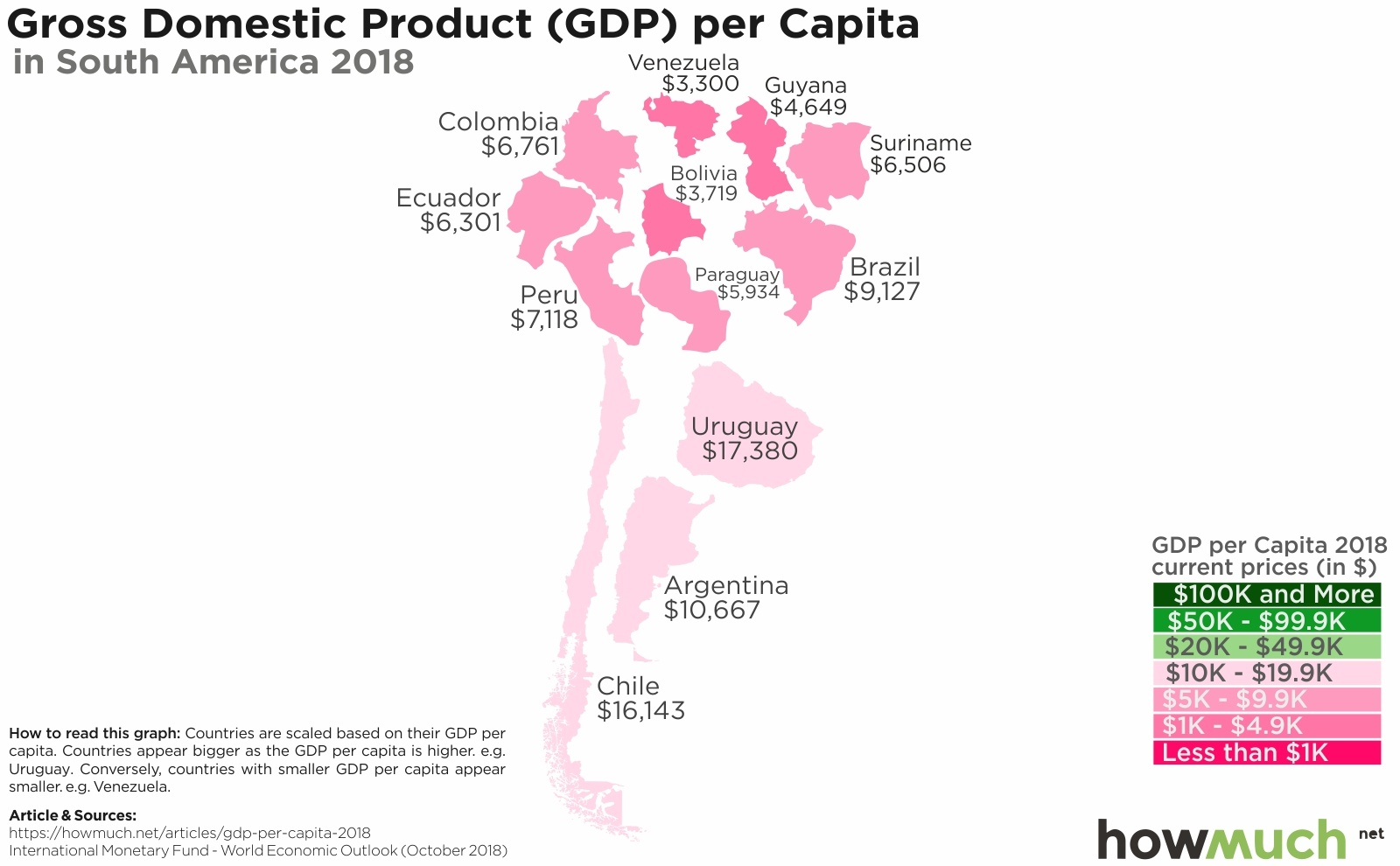 GDP per Capita in South America