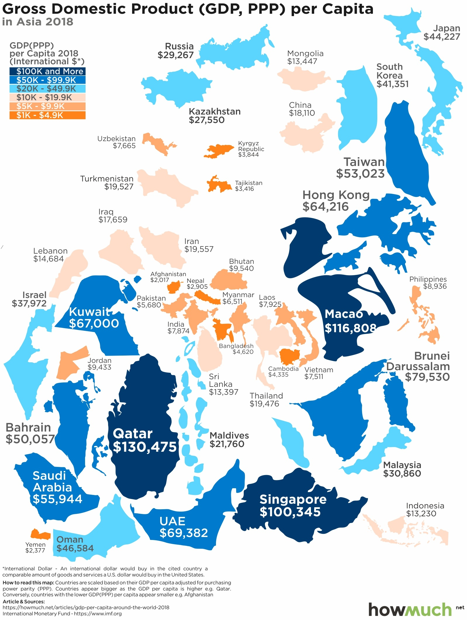 GDP (PPP) per Capita Asia