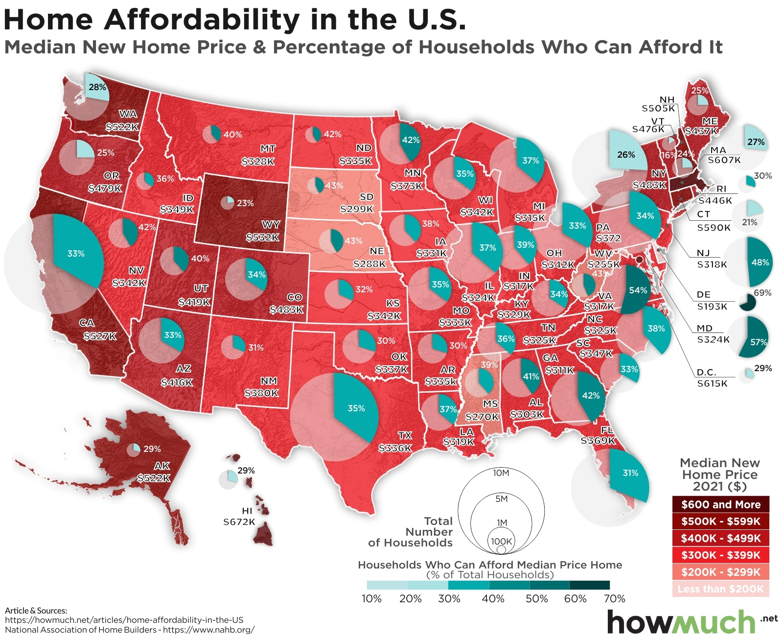 Median U.S. Home Prices and Housing Affordability by State
