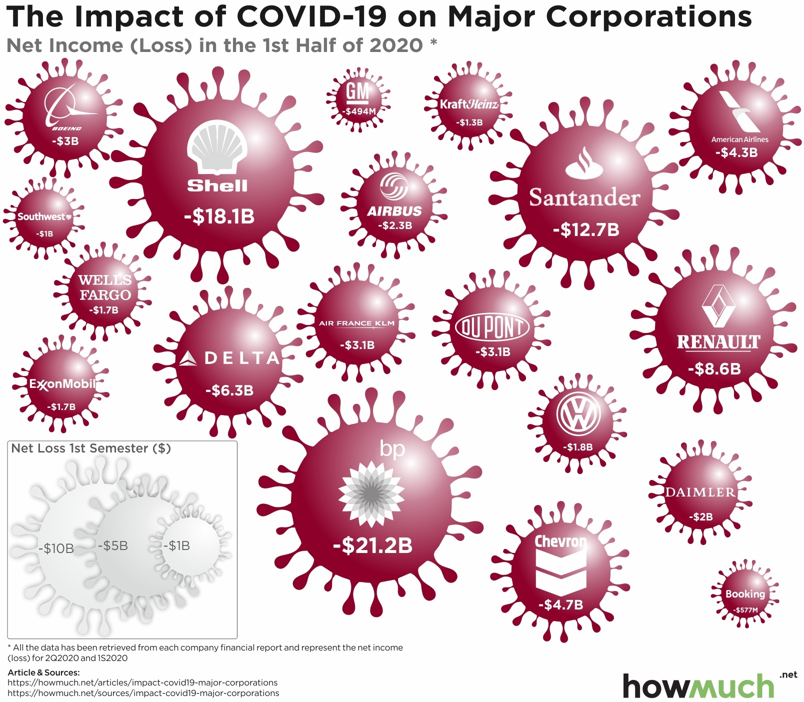 Companies losses due to covid19