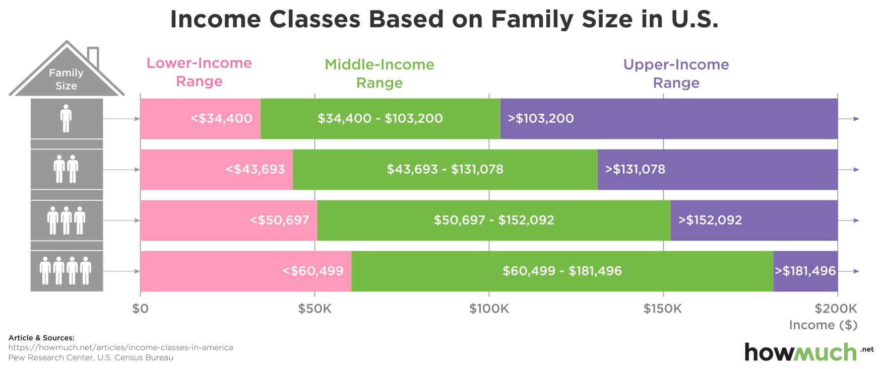 what income is considered upper class