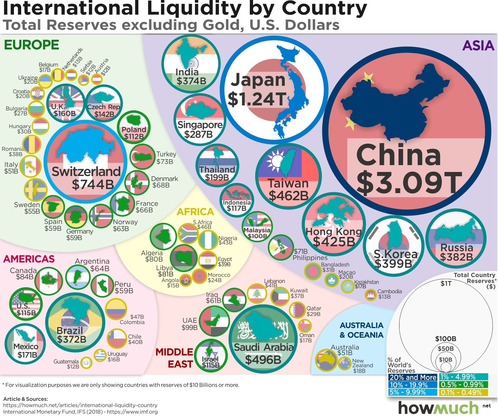 interenational liiquidity by country