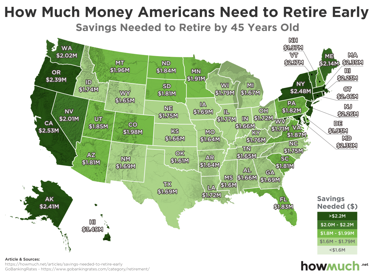 How Much You Should Save in Every State for an Early Retirement